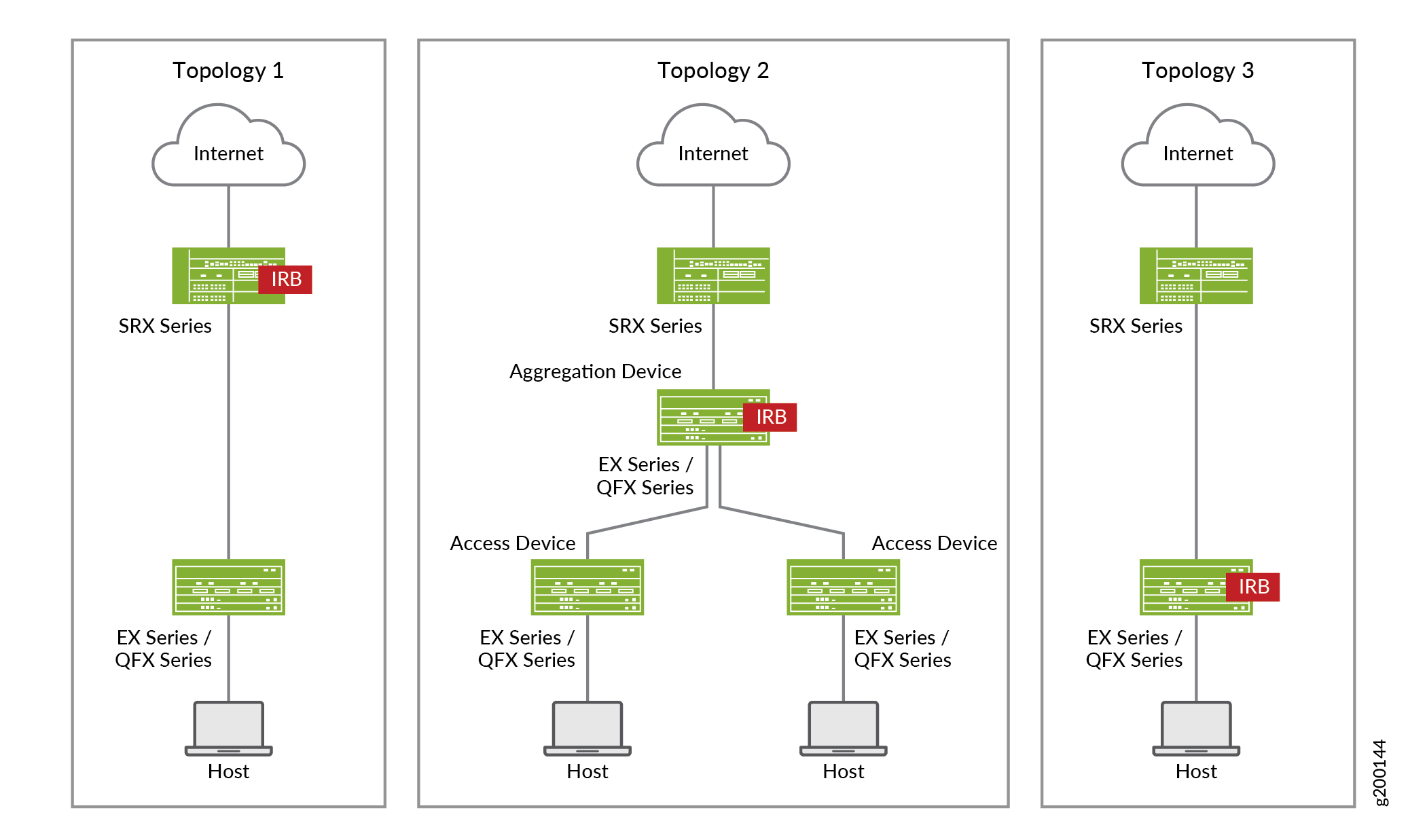 Use Case # 1: Configuring Juniper Connected Security