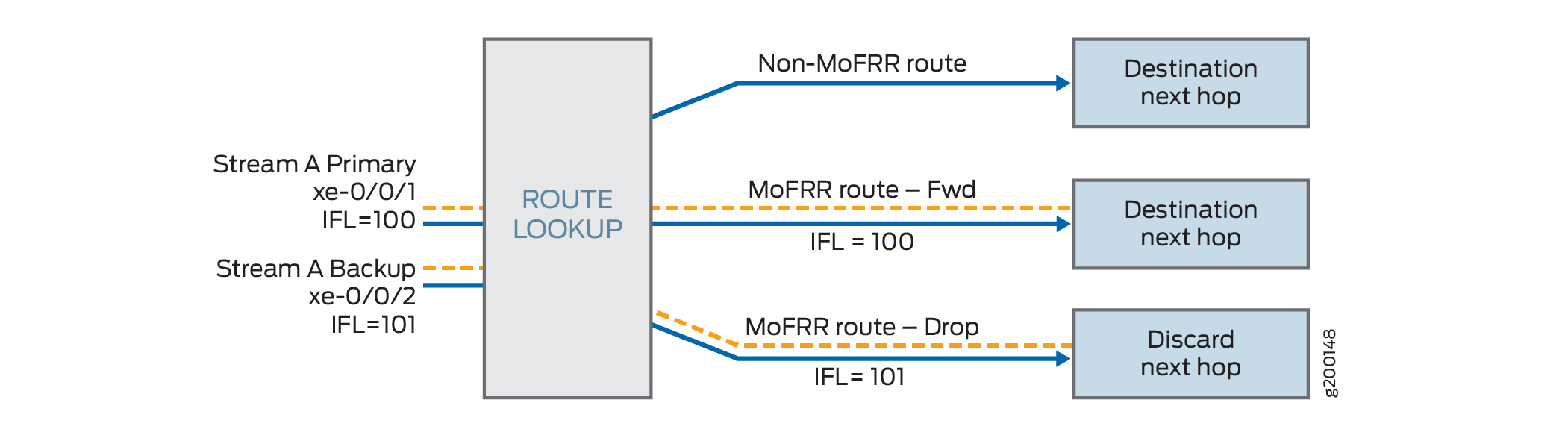 MoFRR IP Route Handling in the Packet Forwarding Engine on Switches