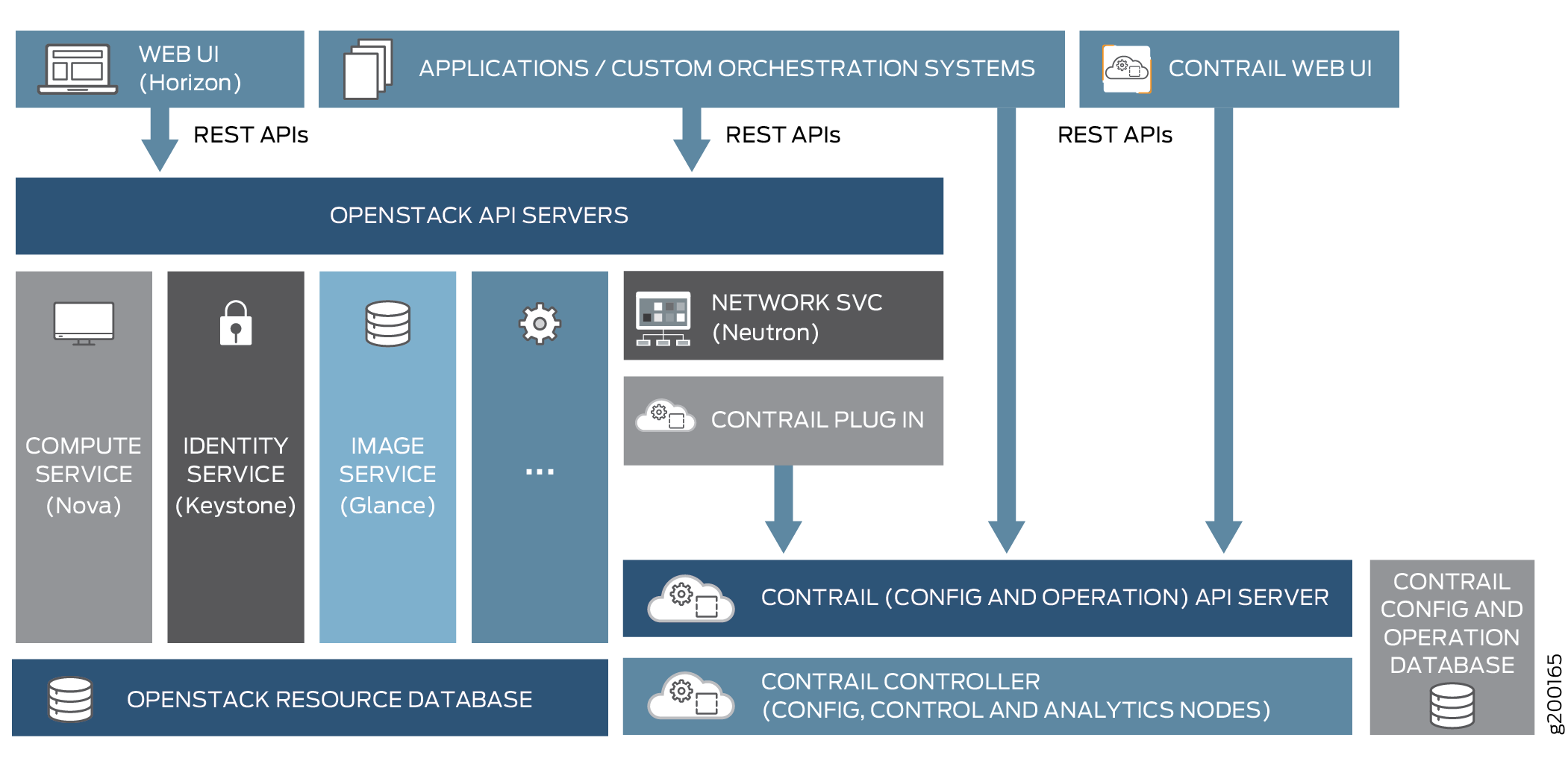 Contrail Cloud Integration with OpenStack Overview