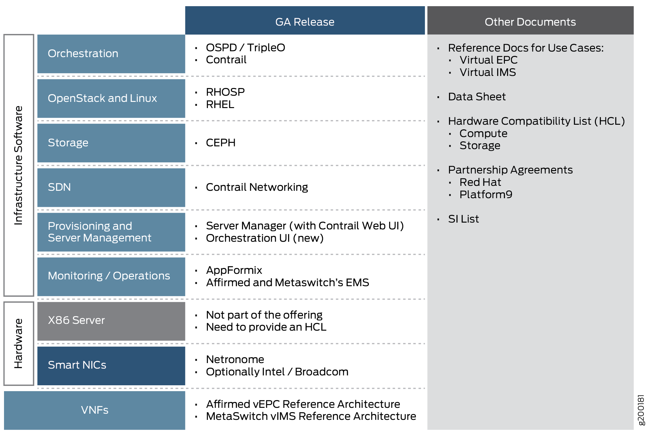 Understanding the vEPC Solution - Technical Documentation