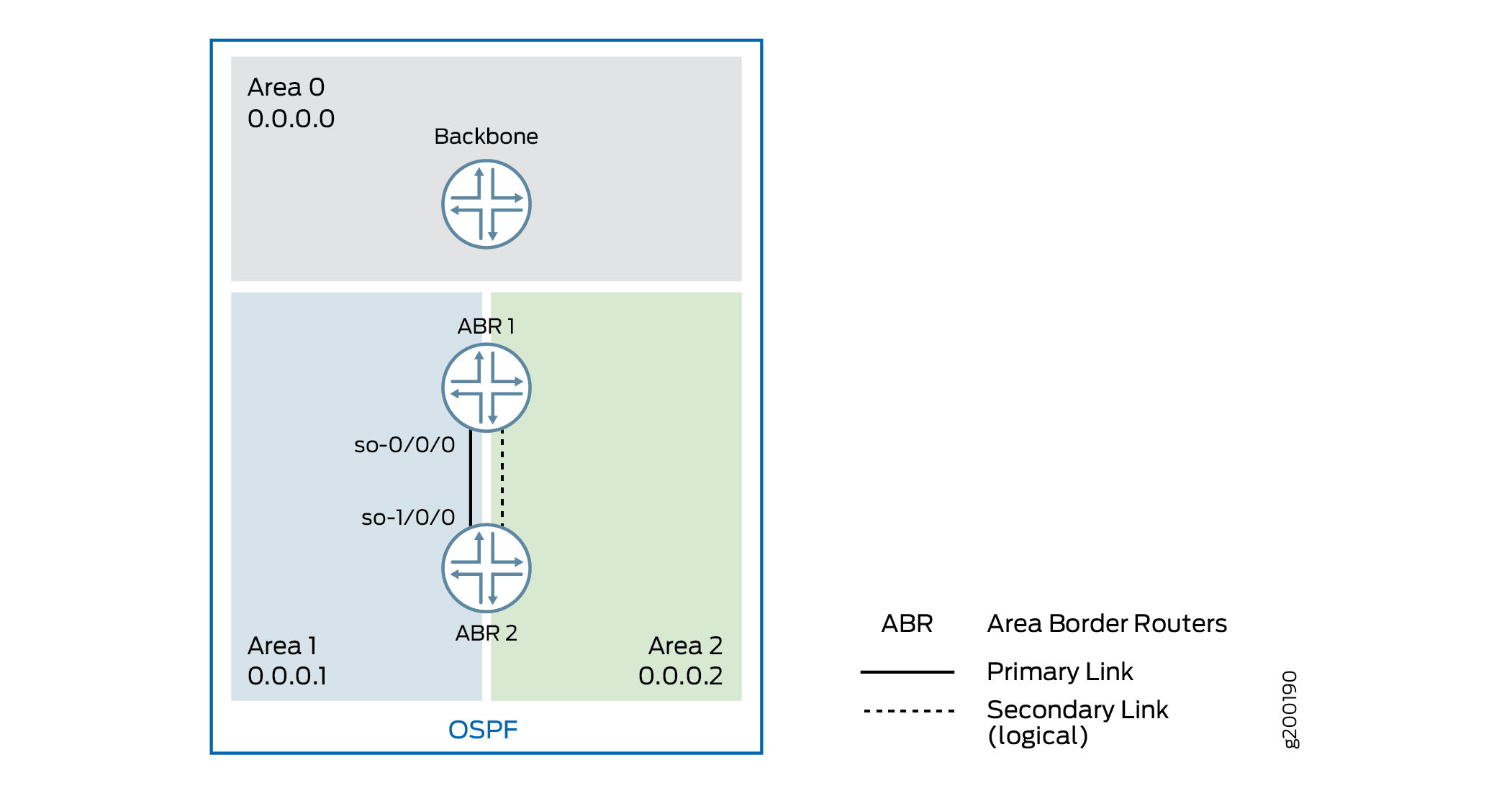 Multiarea Adjacency in OSPF