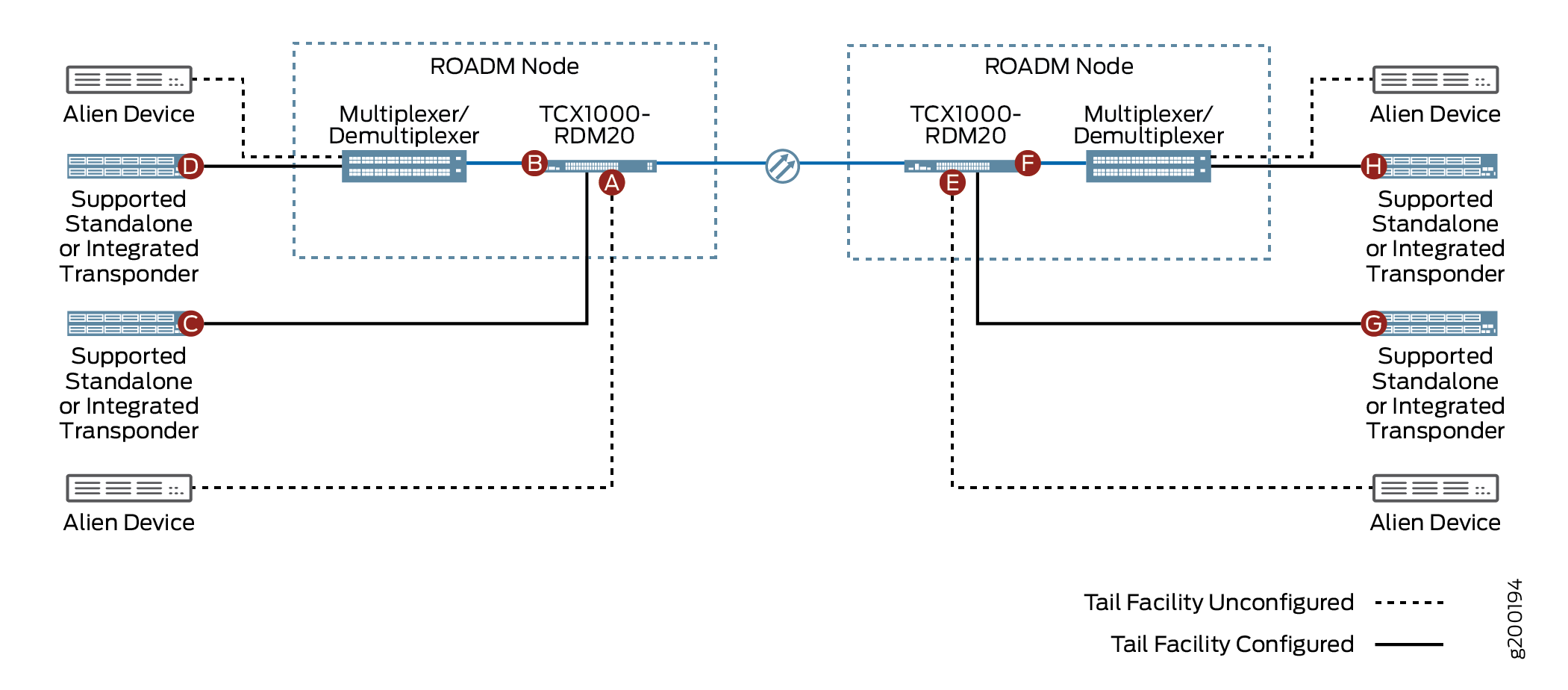 Optical Service Endpoints