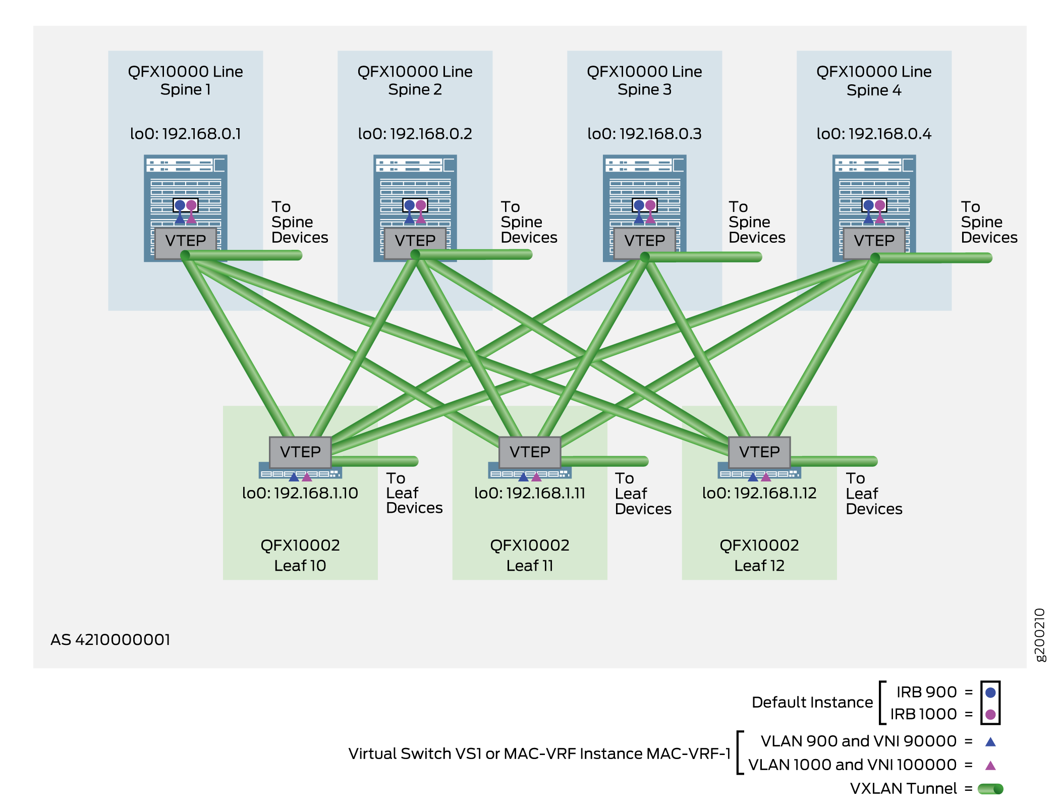VLAN-Aware Centrally-Routed Bridging Overlay — Virtual Switch Instance