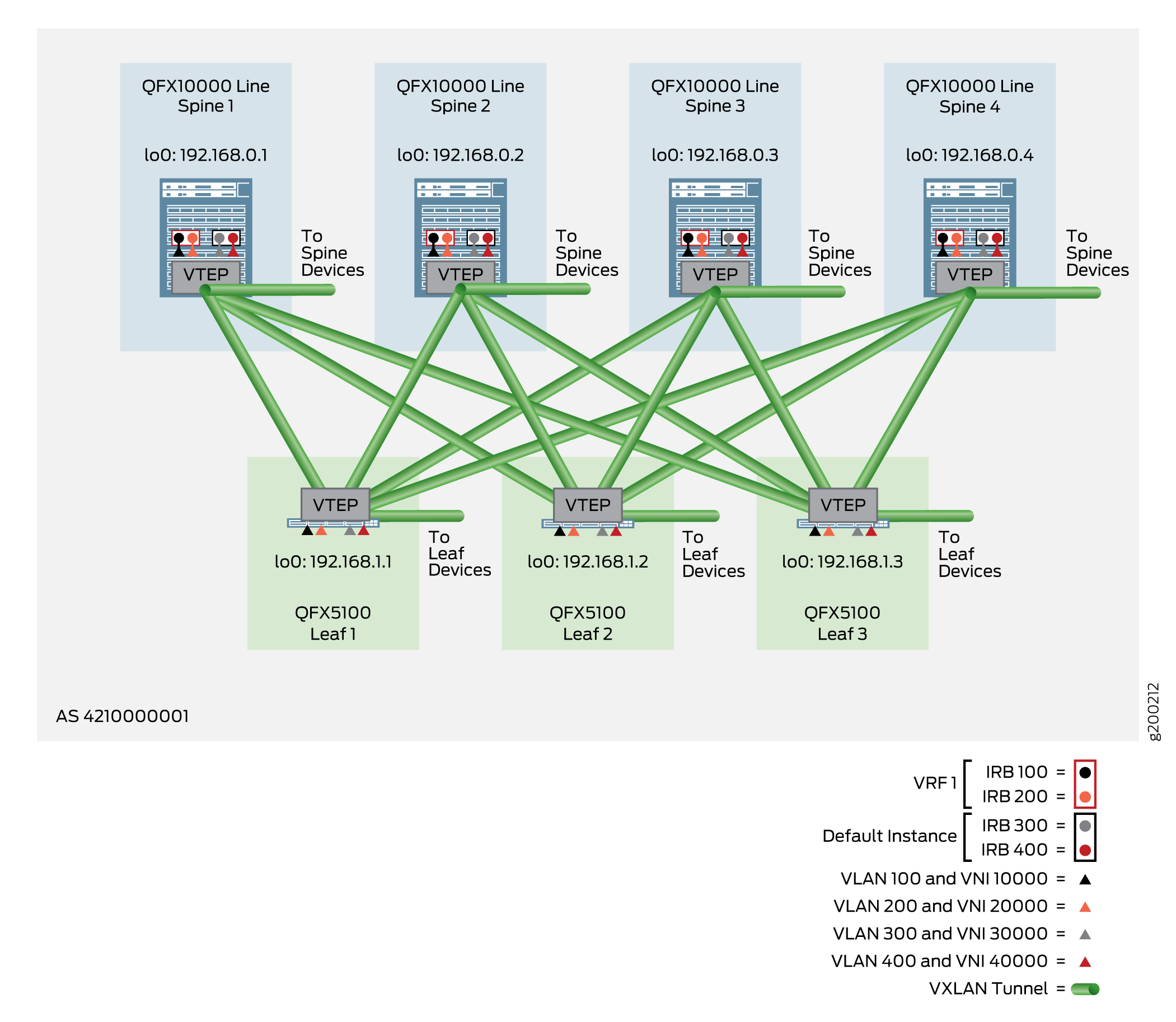 VLAN-Aware Centrally-Routed Bridging Overlay