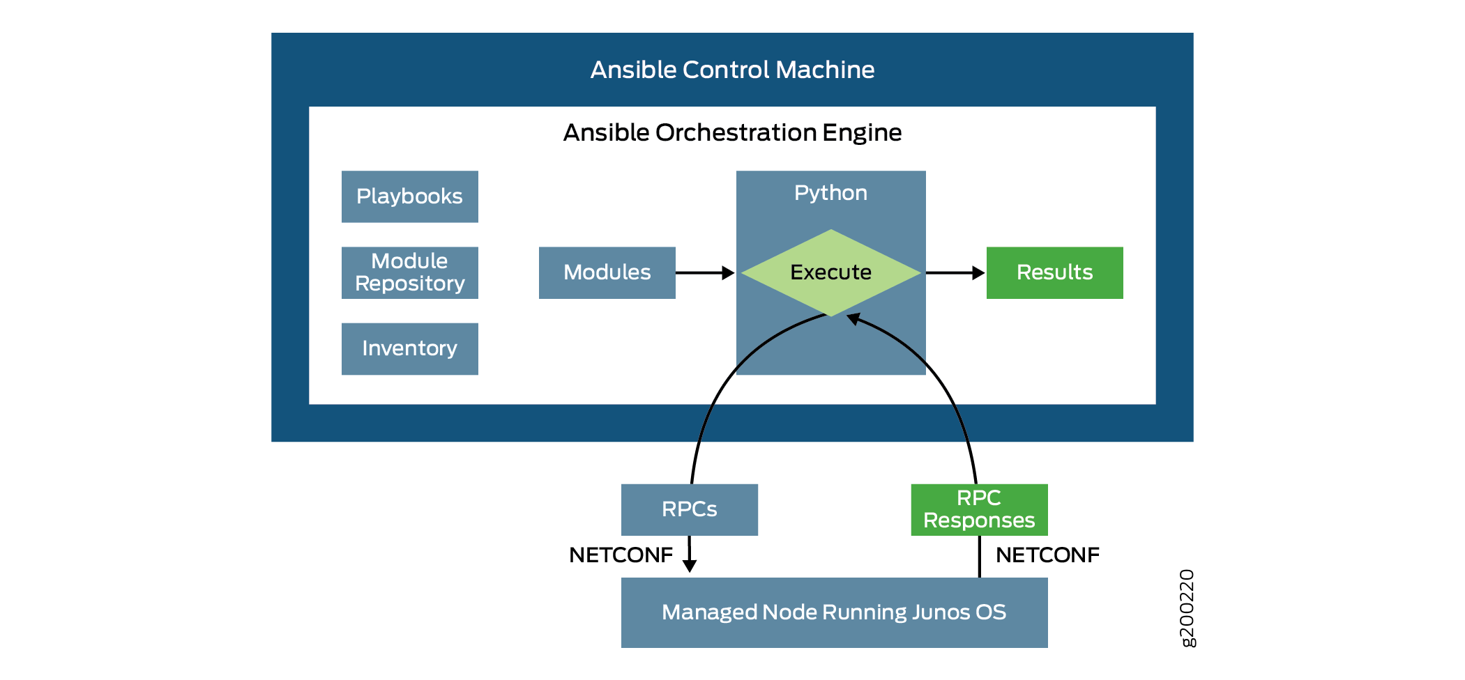 Ansible Communication with Devices Running Junos OS