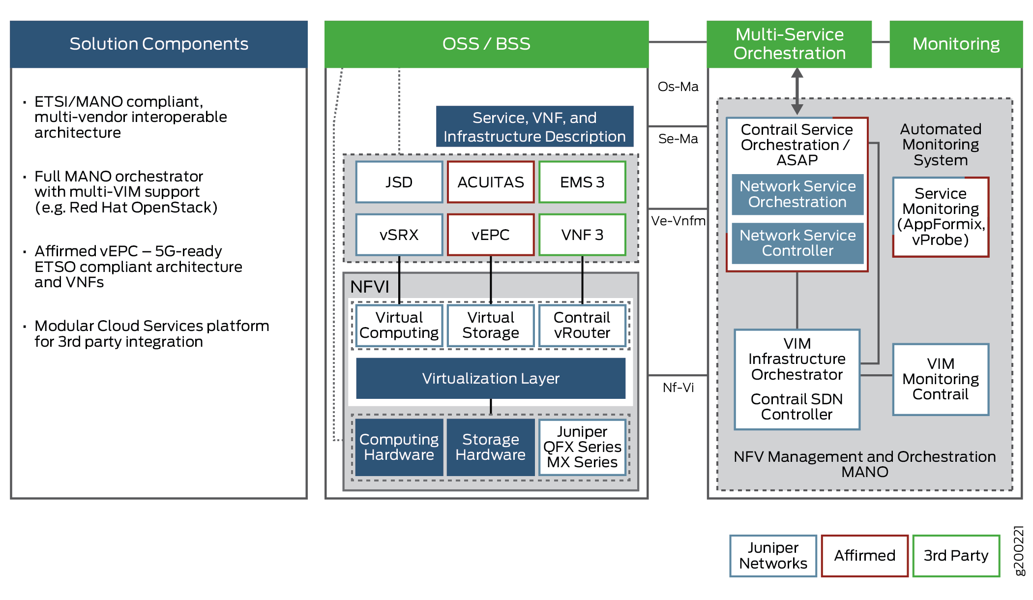 ETSI MANO Architecture and Components