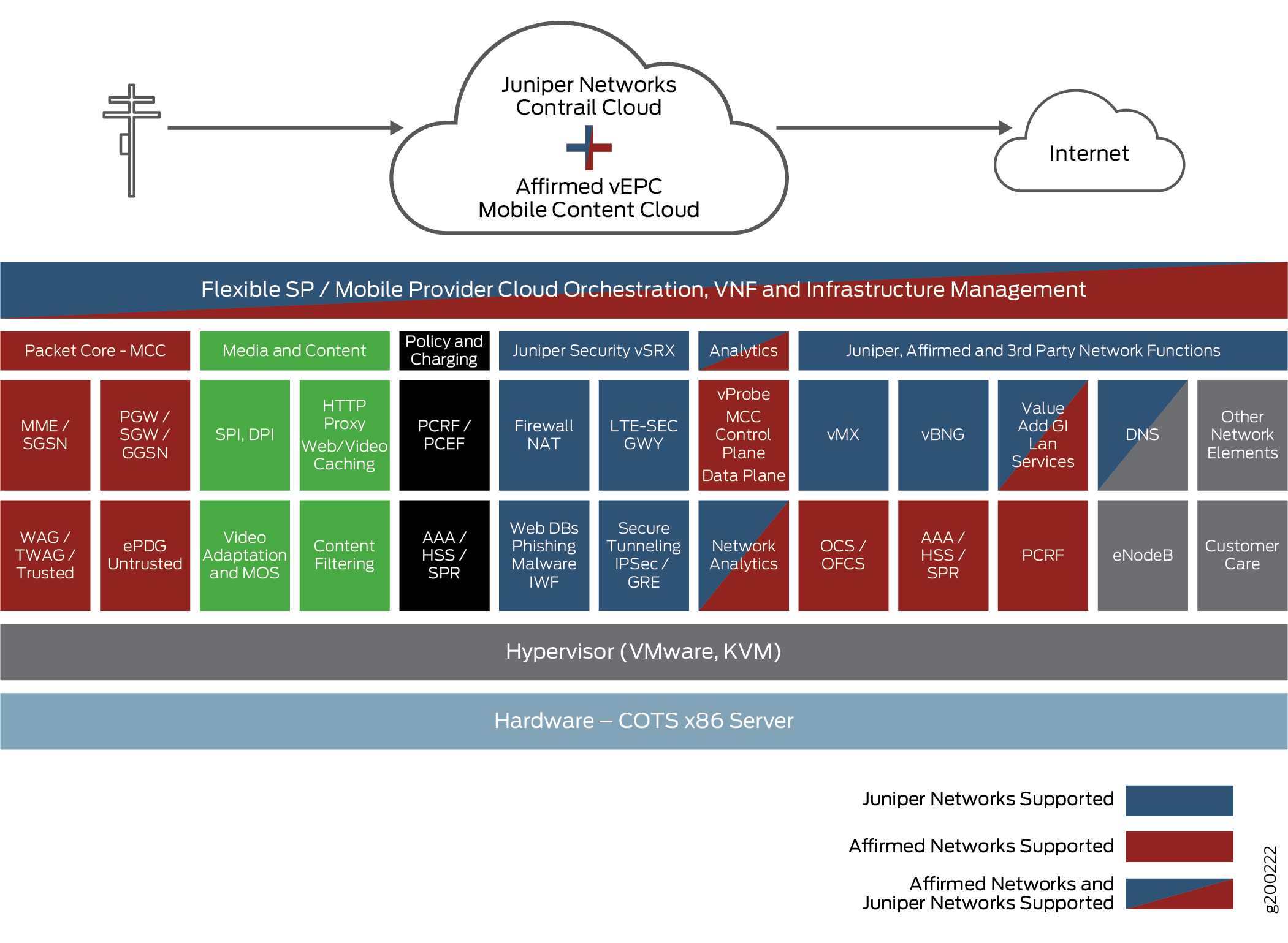 Affirmed Networks and Juniper Networks Supported NFV
