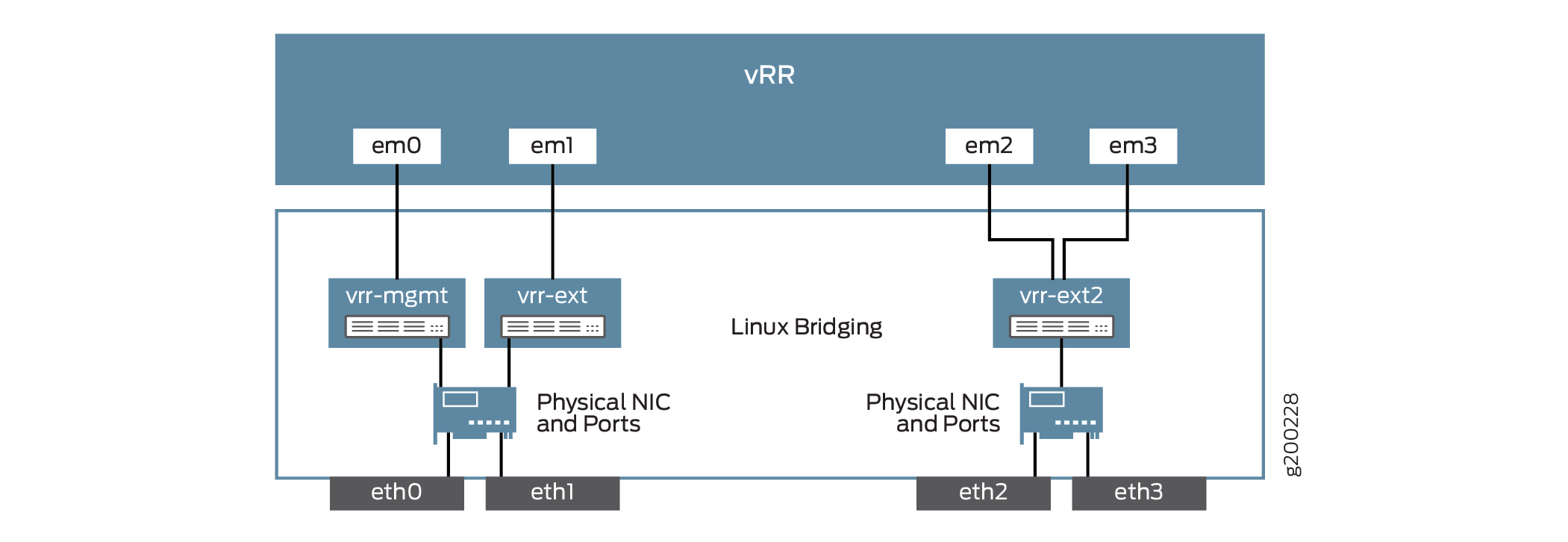 Installing the Virtual Route Reflector Image On KVM