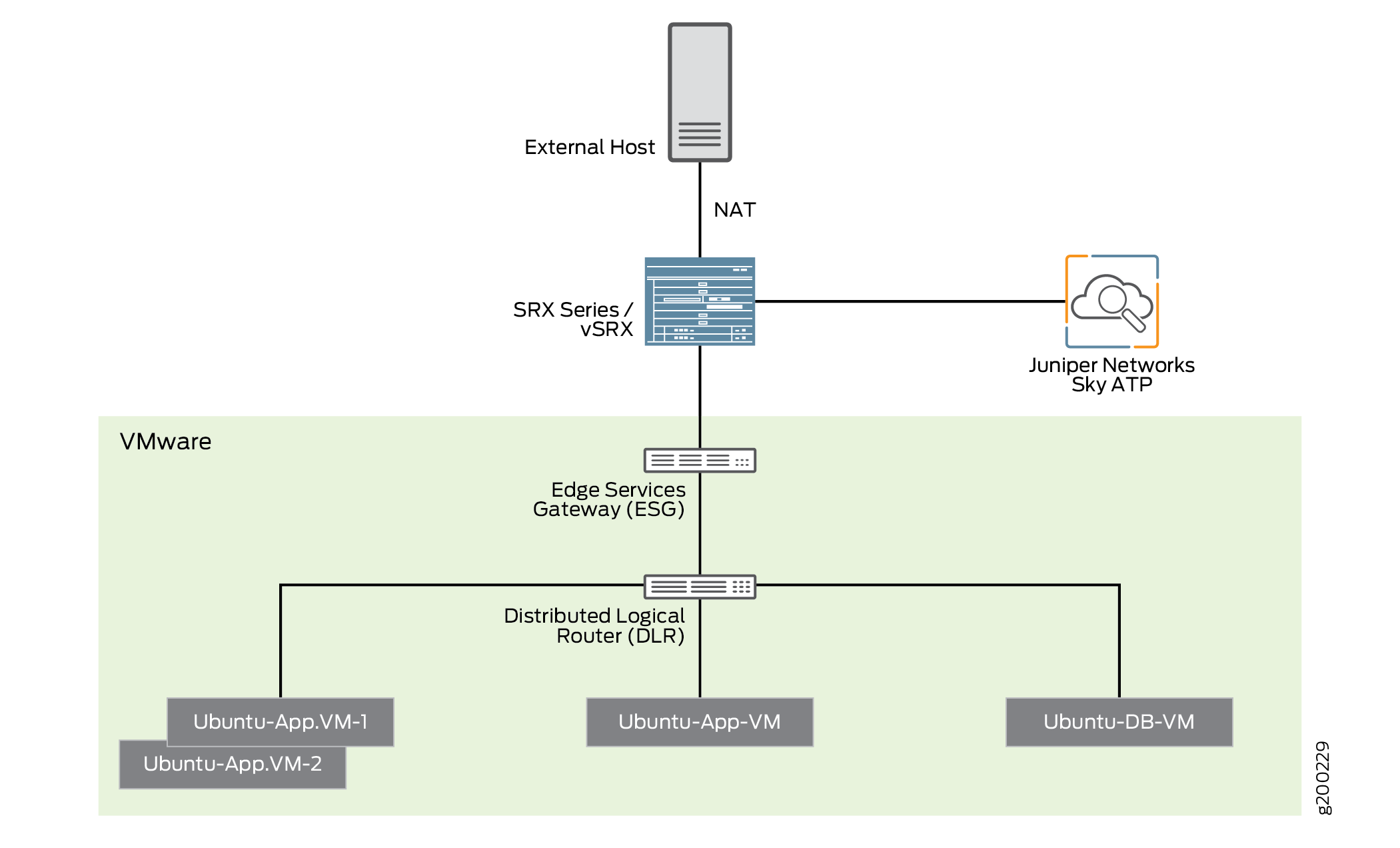 Topology of NSX Integration with Policy Enforcer