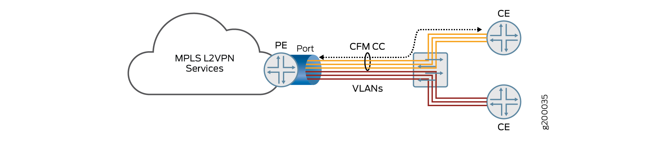 Topology of Multiple VLAN Services Sharing a Single Port on PE Router Destined to Multiple CE Routers
