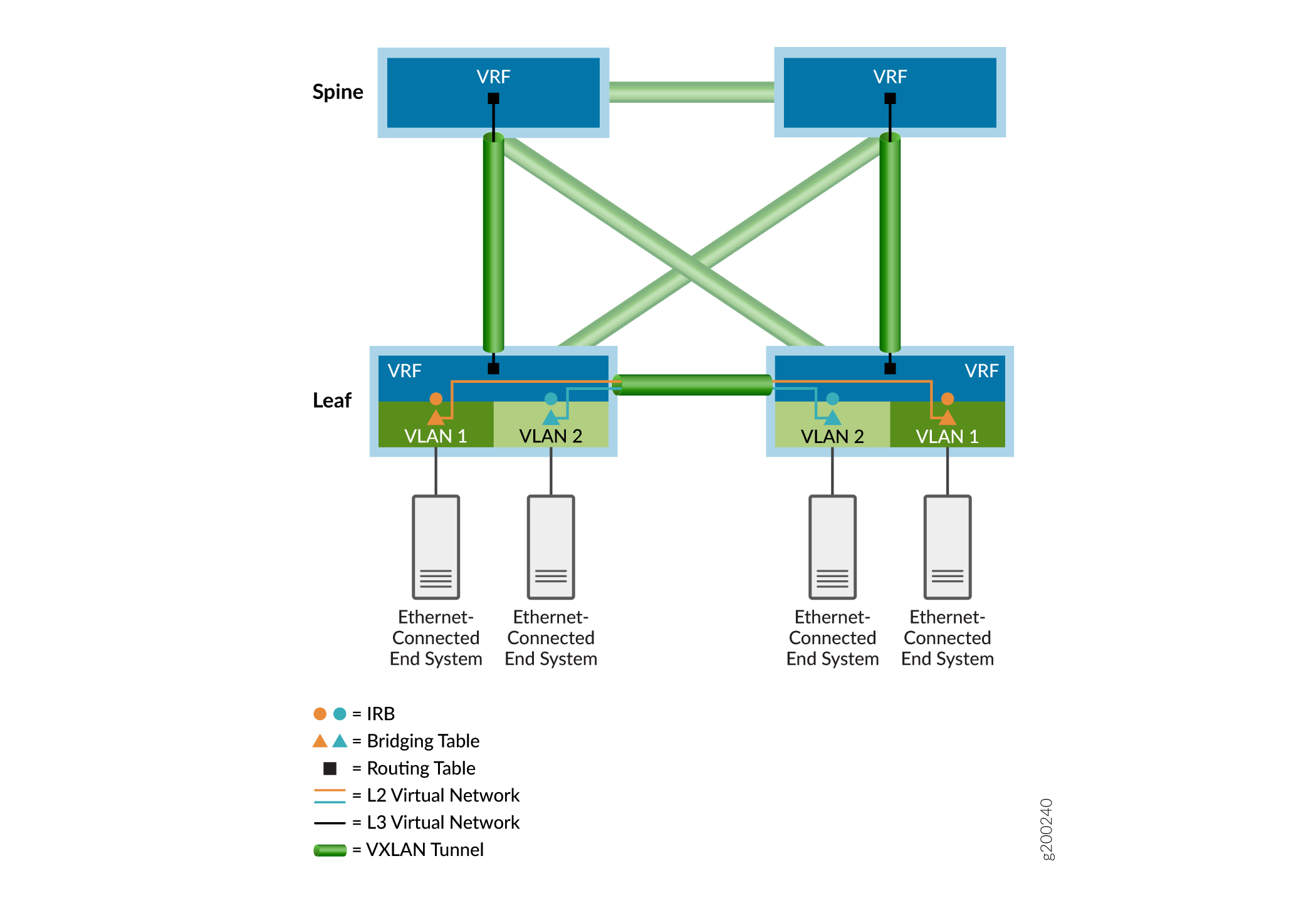 Data Center Fabric Blueprint Architecture Components - TechLibrary