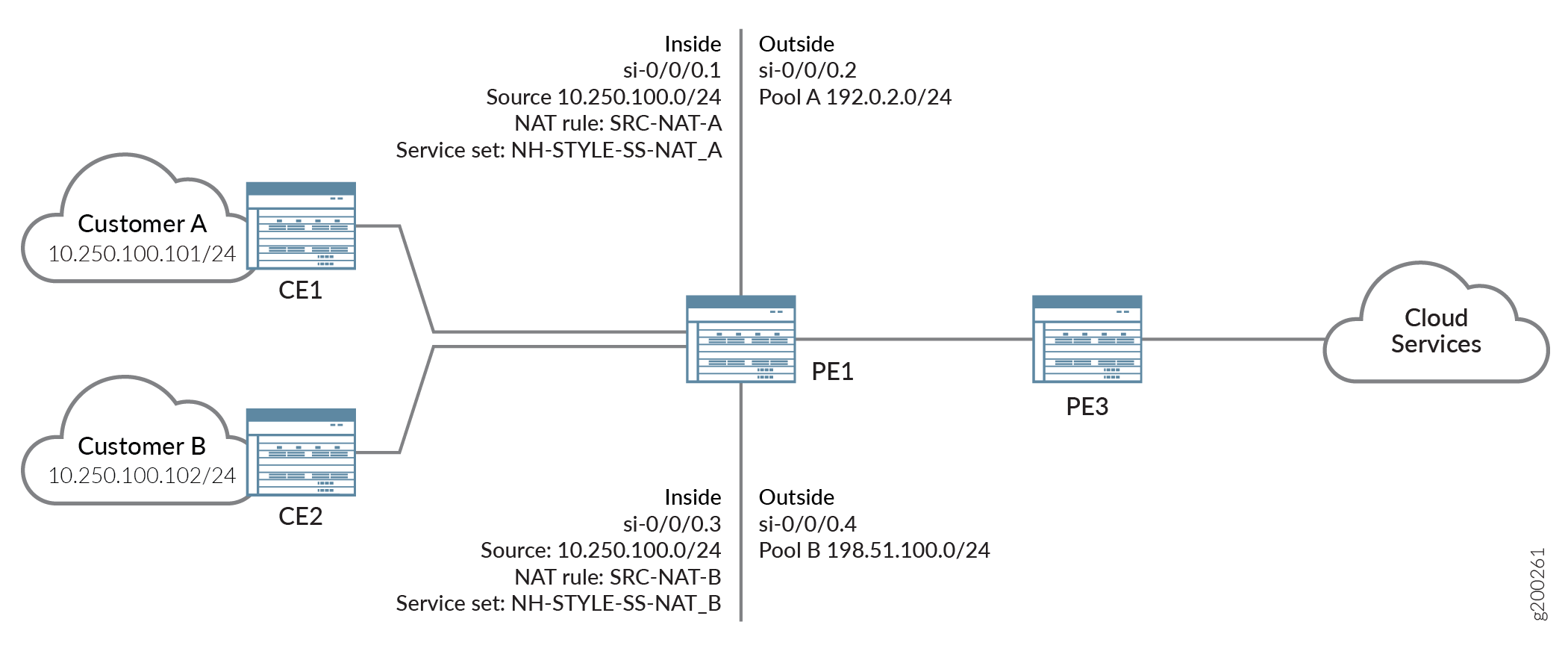 Inline Static NAT over Layer 3 VPNs for Business Edge