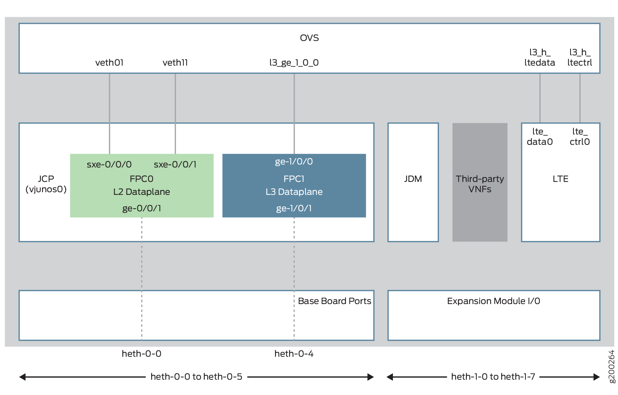 Nfx150 Feature Overview Techlibrary Juniper Networks 3g 4g Switch Filter Modules Architecture