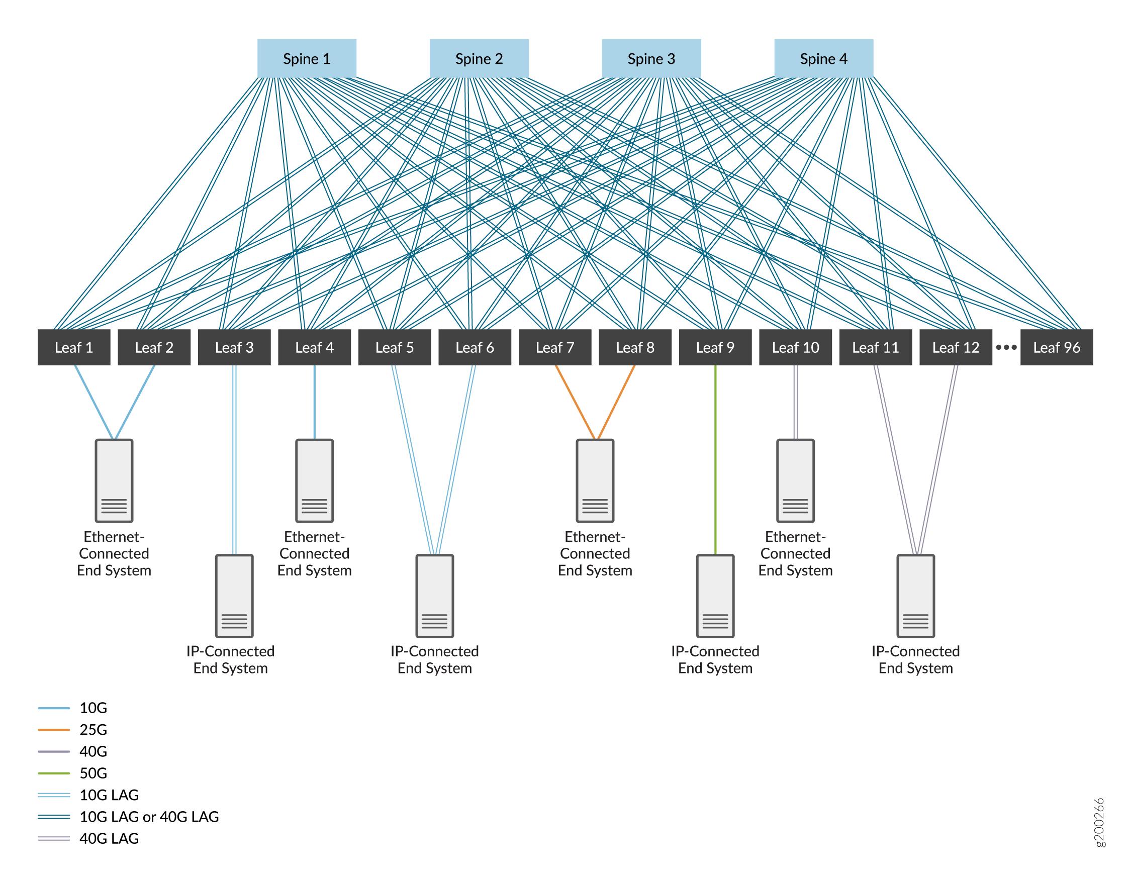 Cloud data center blueprint architecture components techlibrary ip fabric underlay malvernweather Gallery