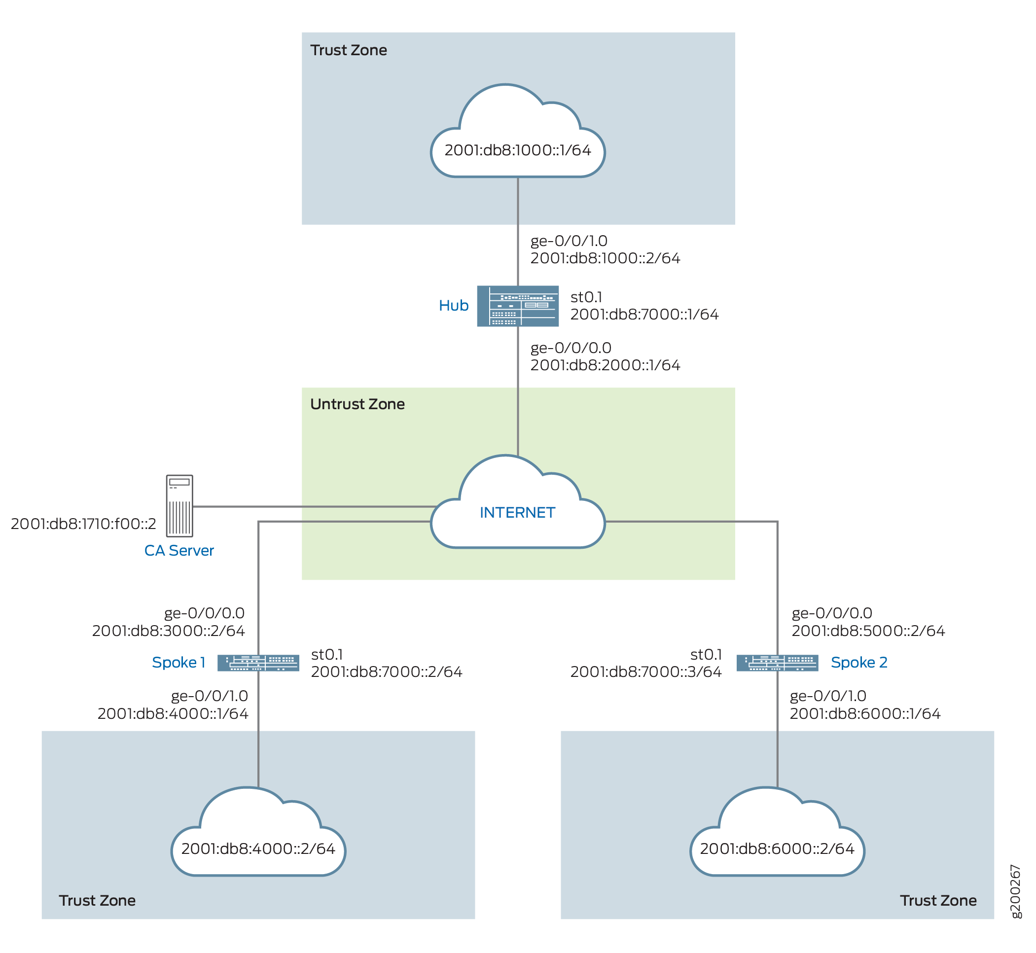 AutoVPN on Hub-and-Spoke Devices - TechLibrary - Juniper