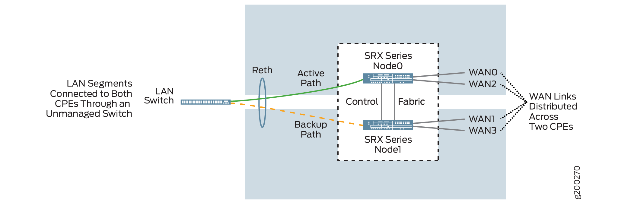Dual CPE Device Topology - SRX Series Devices