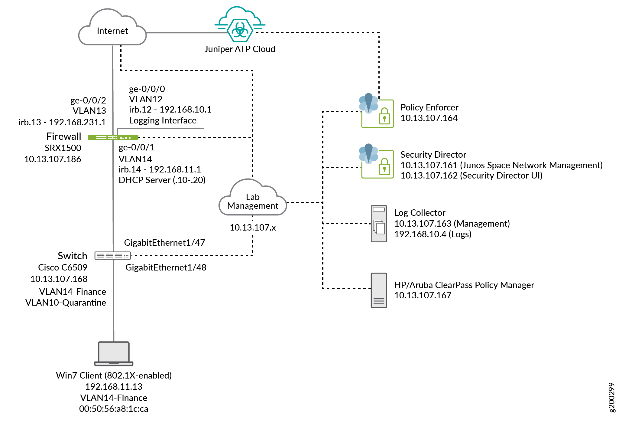 Example: Configuring Juniper Connected Security Using Third