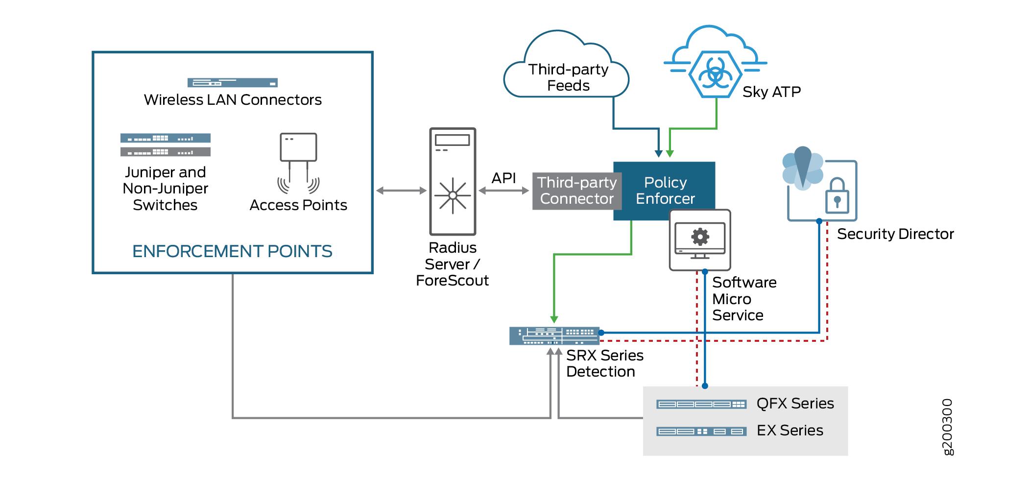 מדהים Policy Enforcer Connector Overview - Technical Documentation NE-54