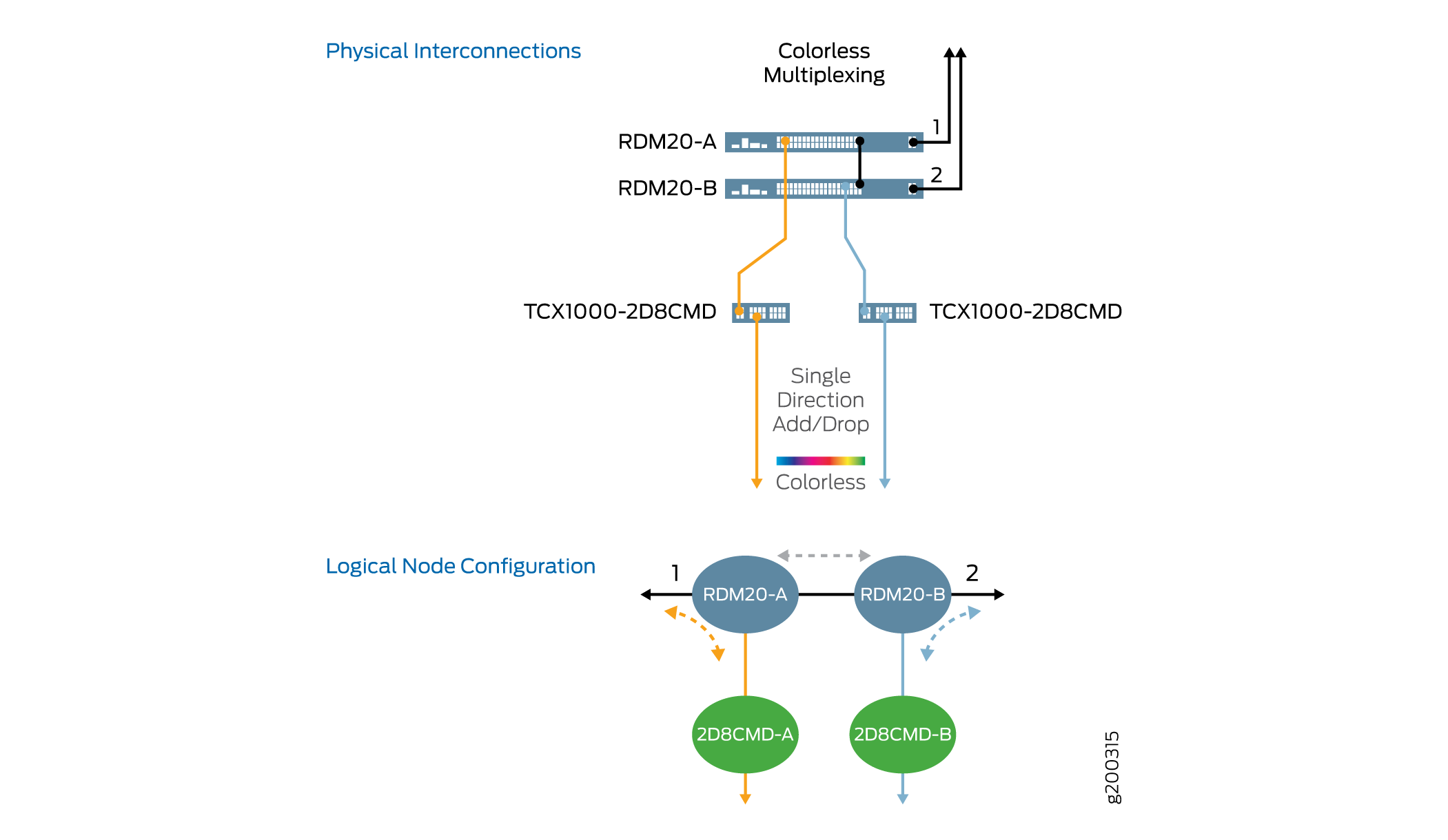 Understanding Tcx1000 Rdm20 And 2d8cmd Multiplexing Logic Diagram For 8 1 Multiplexer Single Direction Add Drop Colorless With