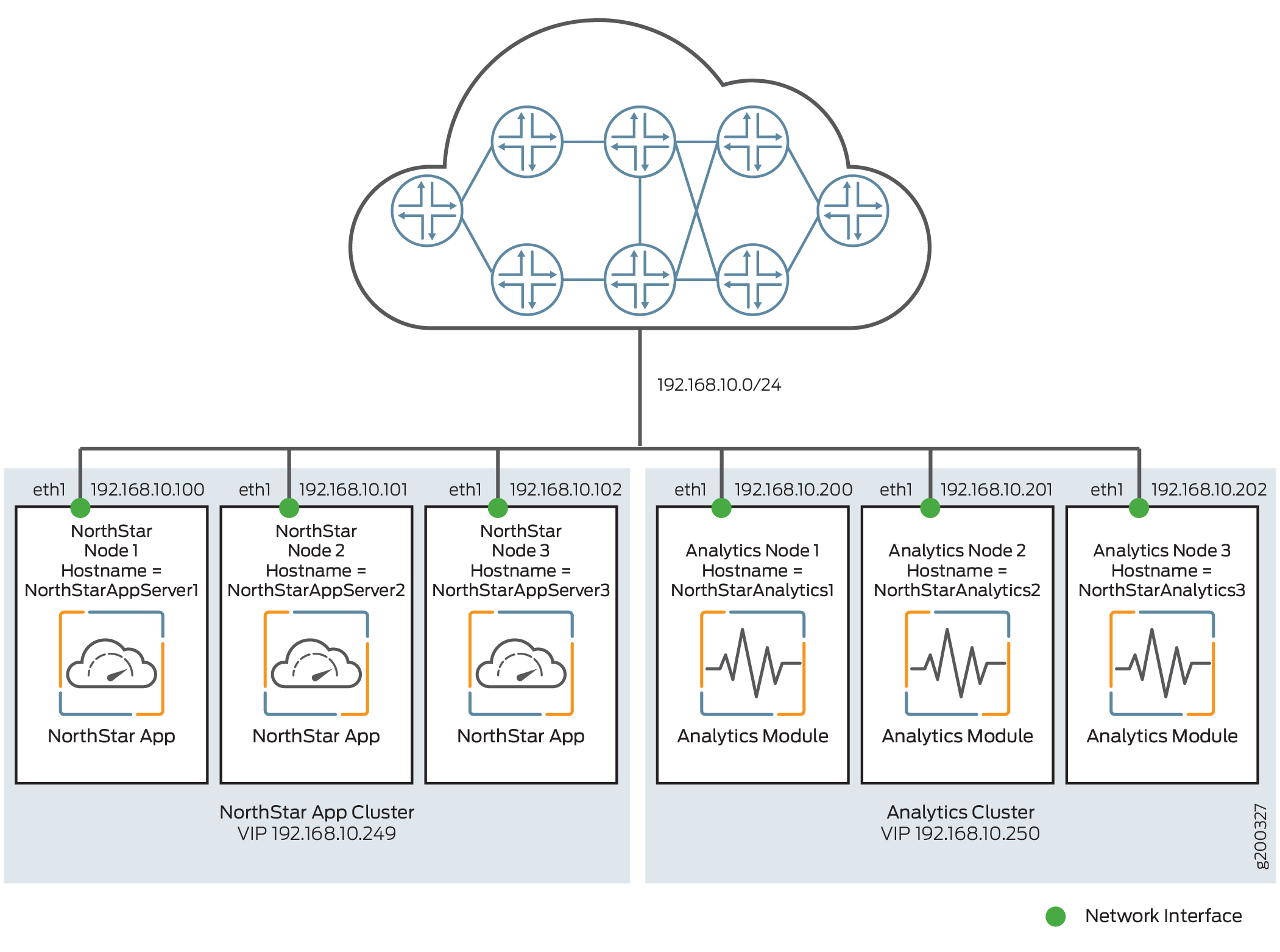 Analytics Cluster Deployment (With NorthStar HA)