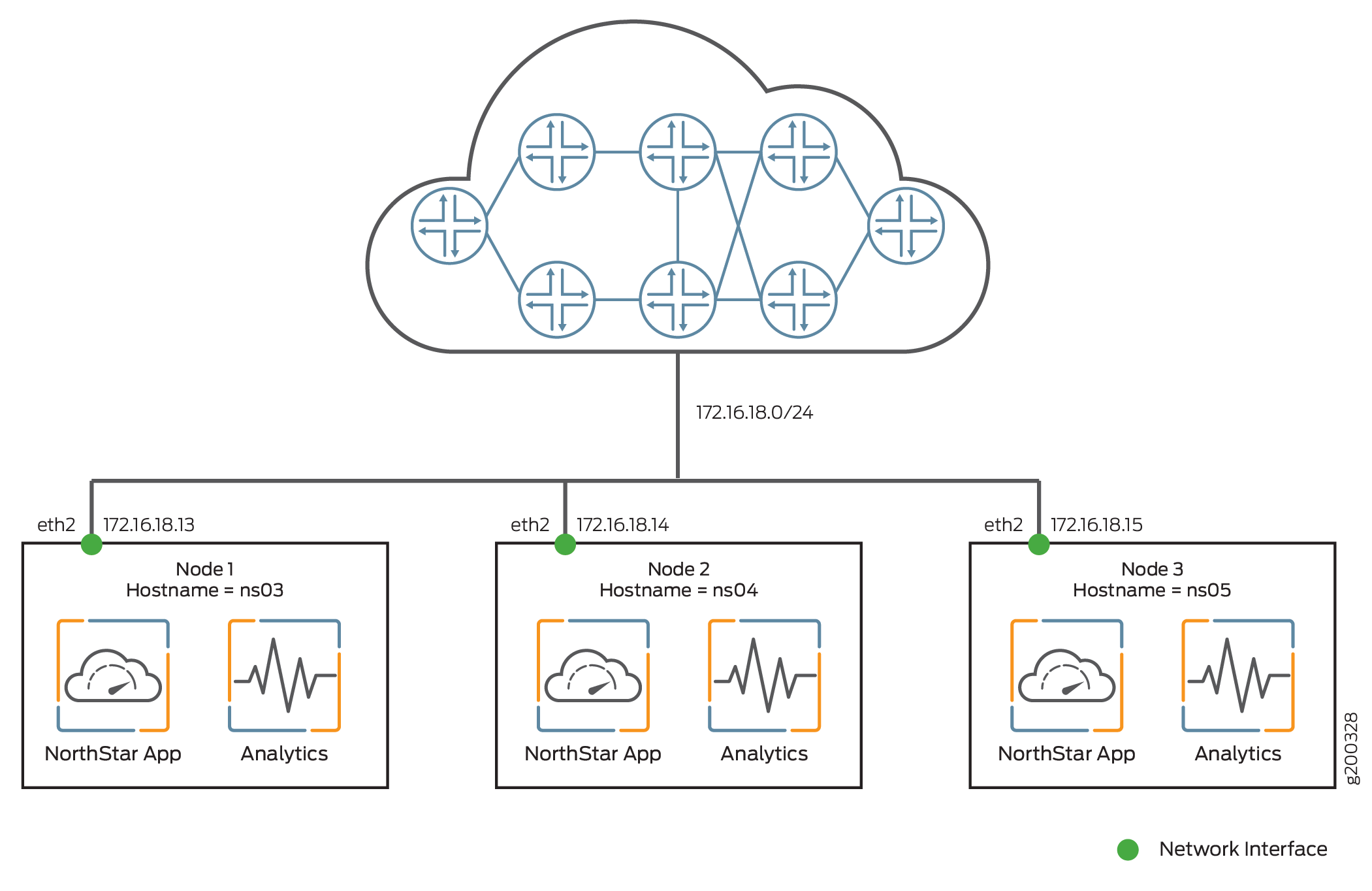 NorthStar HA Cluster Nodes with Analytics