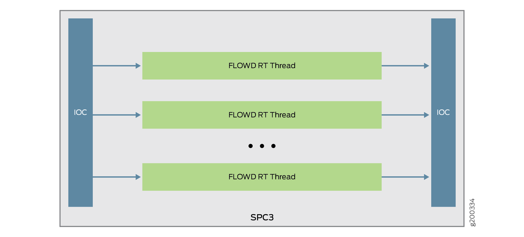Traffic Processing on SRX Series Devices Overview - TechLibrary