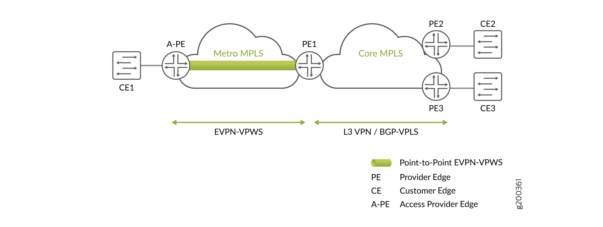 EVPN-VPWS with Pseudowire Subscriber Interface