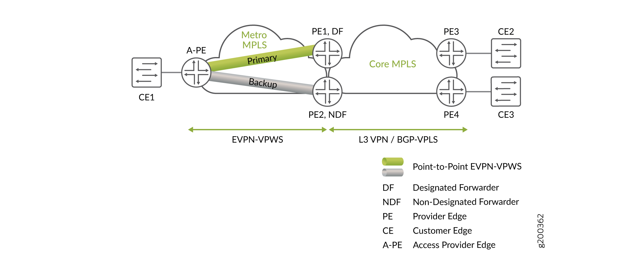 EVPN-VPWS Active/standby with Pseudowire Subscriber Interface