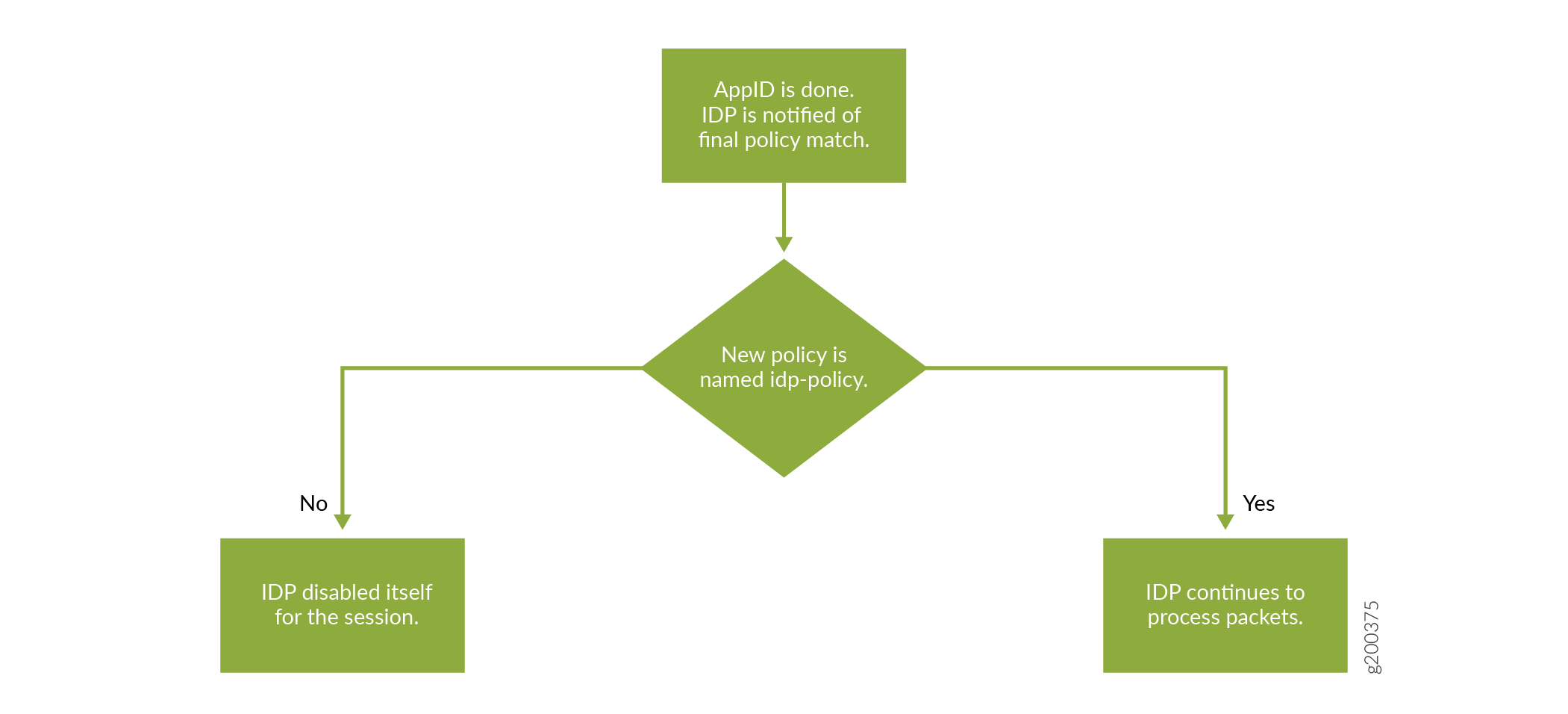 IDP Policies Overview - TechLibrary - Juniper Networks