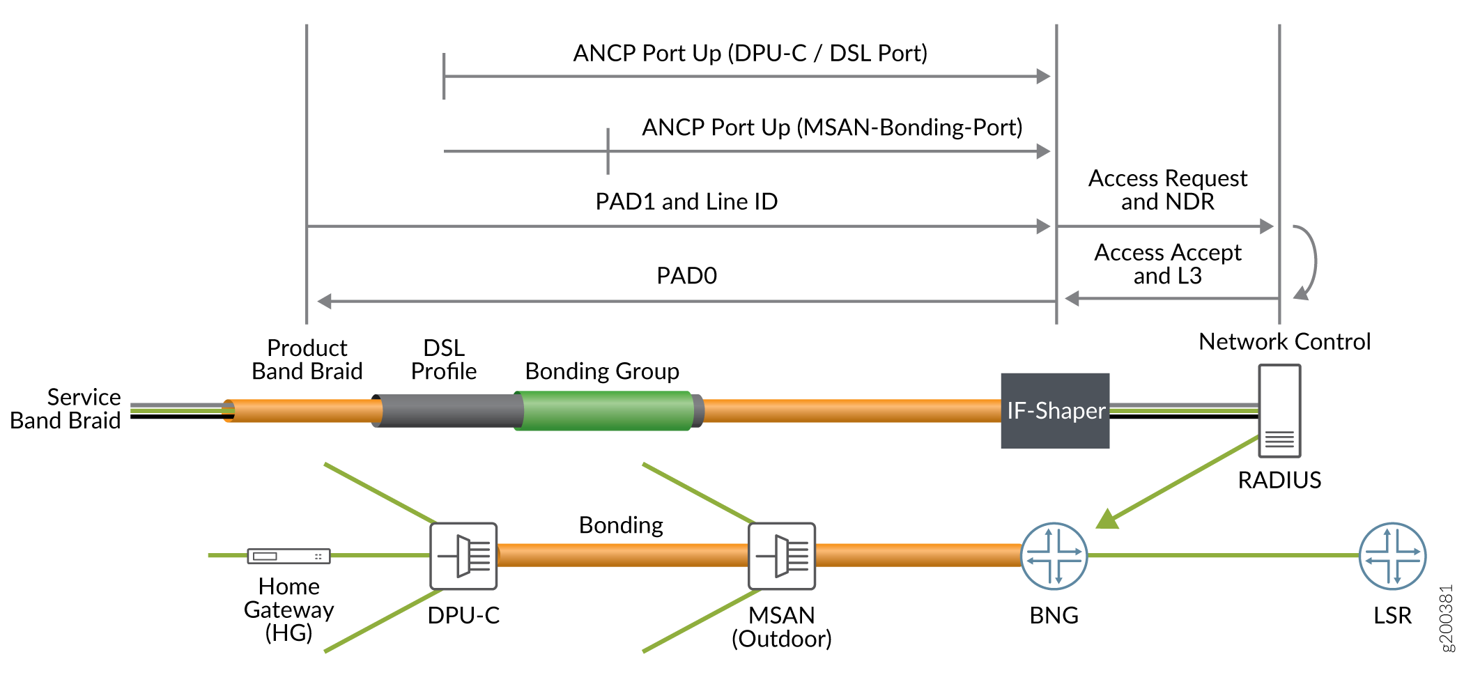 Broadband Subscriber Access Network Overview - TechLibrary - Juniper