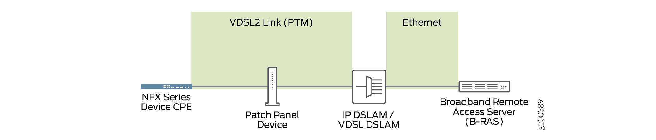 VDSL2 Interfaces on NFX250 Devices - TechLibrary - Juniper NetworksJuniper Networks