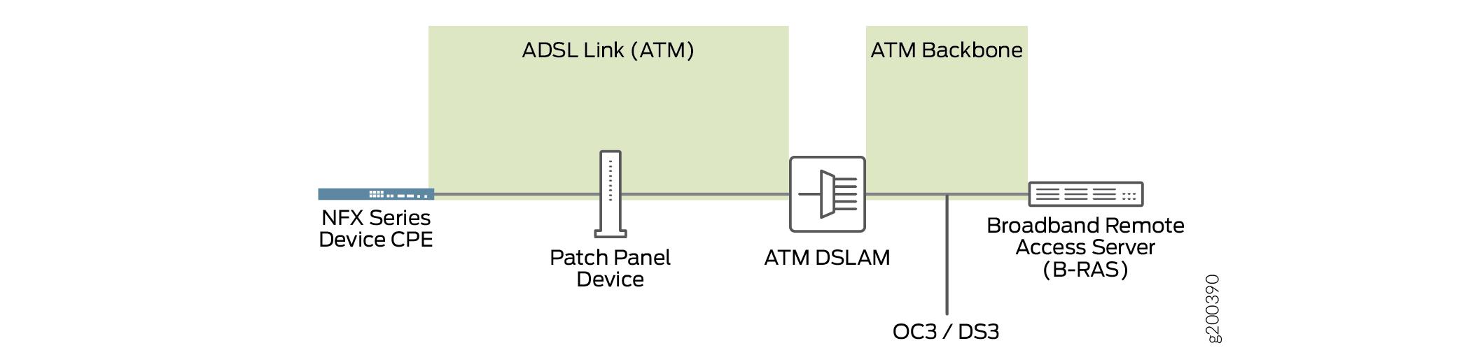 Backward-Compatible ADSL Topology (ATM DSLAM)