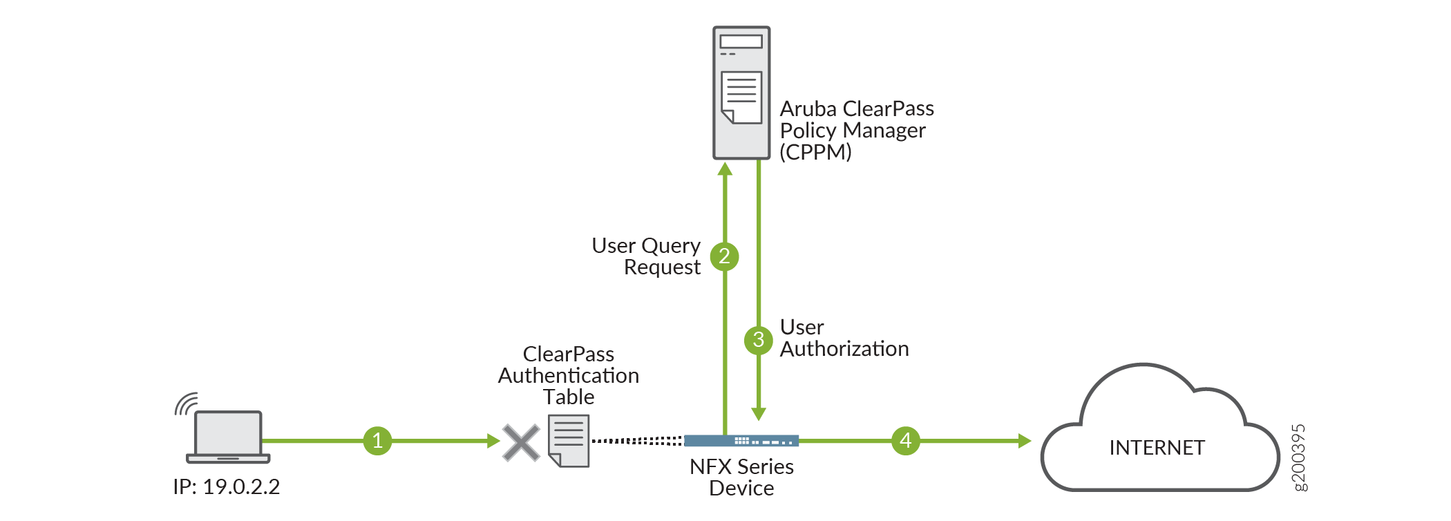 Example: Configuring the Integrated ClearPass Authentication and