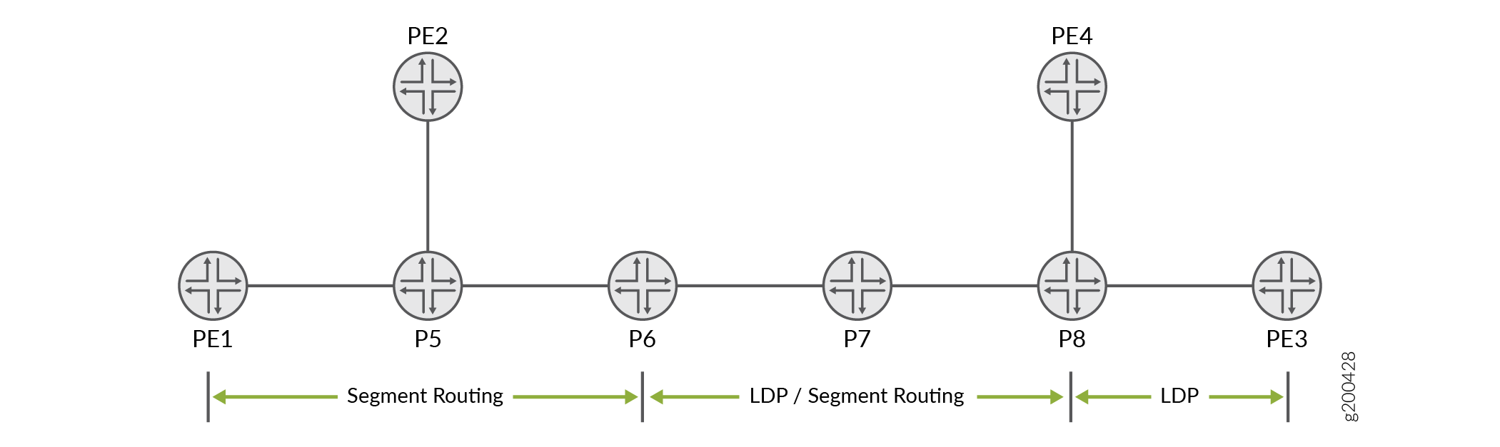 Stitching Segment Routing and LDP LSPs