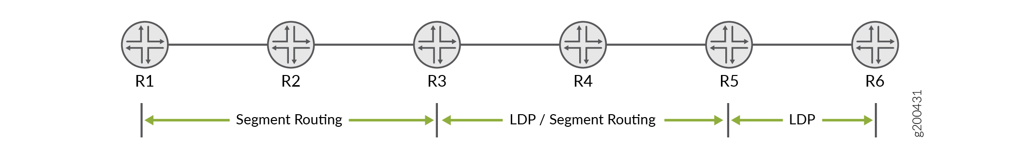 Sample LDP Topology with Interoperability of Segment Routing with LDP Using OSPF