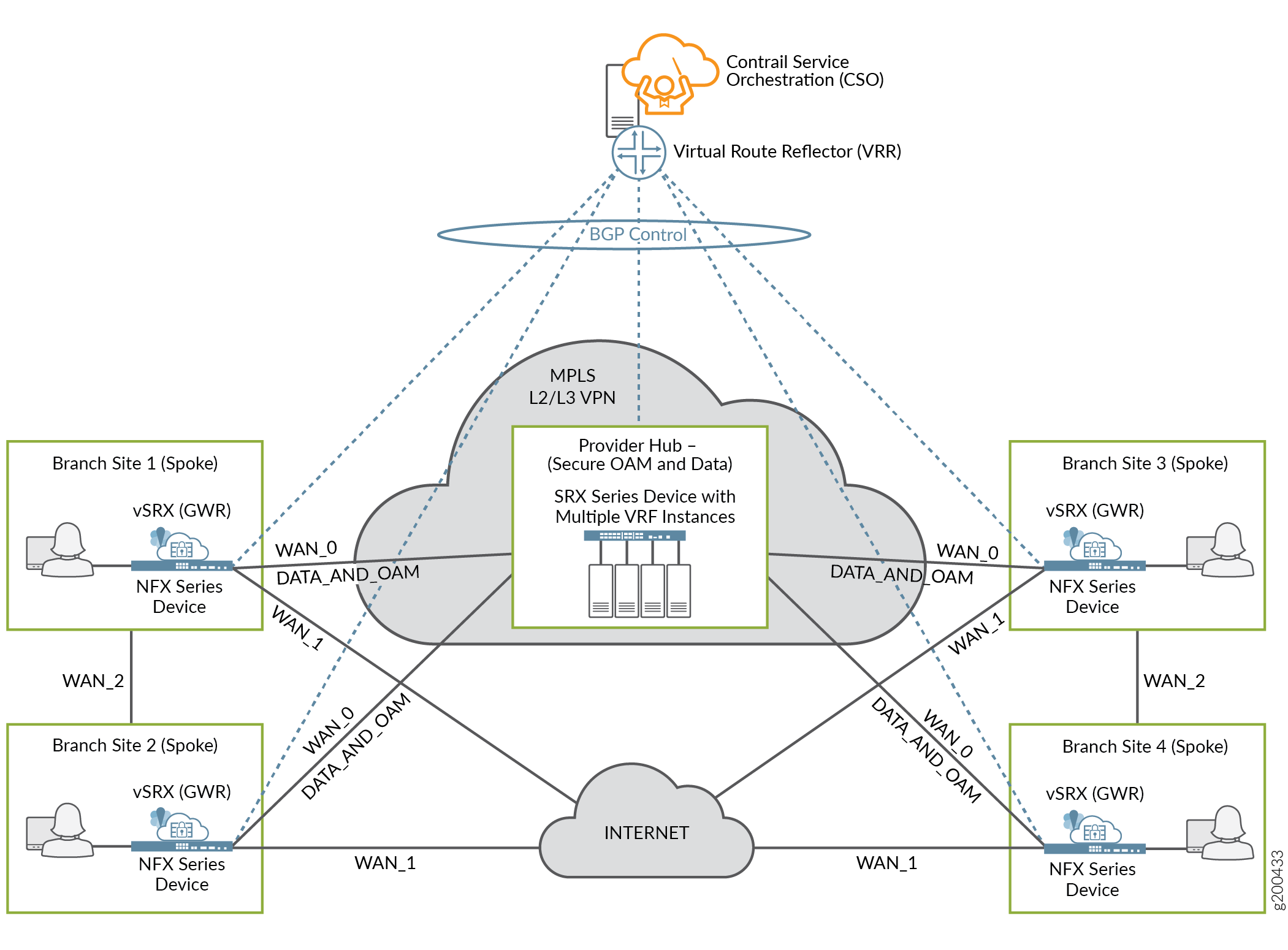 SD-WAN Full Mesh Topology