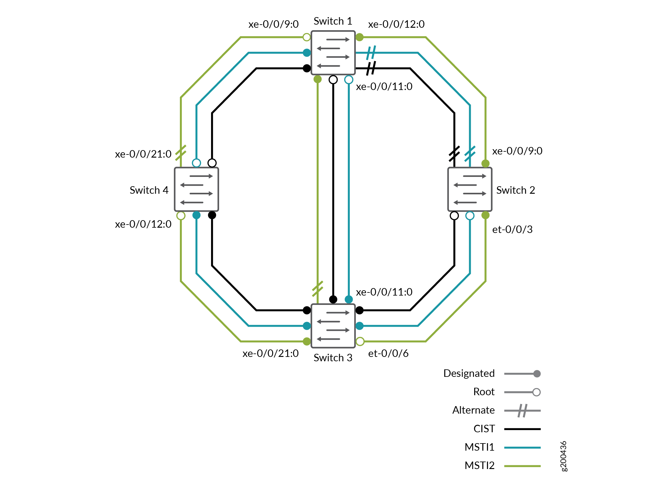 Configuring MSTP Protocol - TechLibrary - Juniper Networks