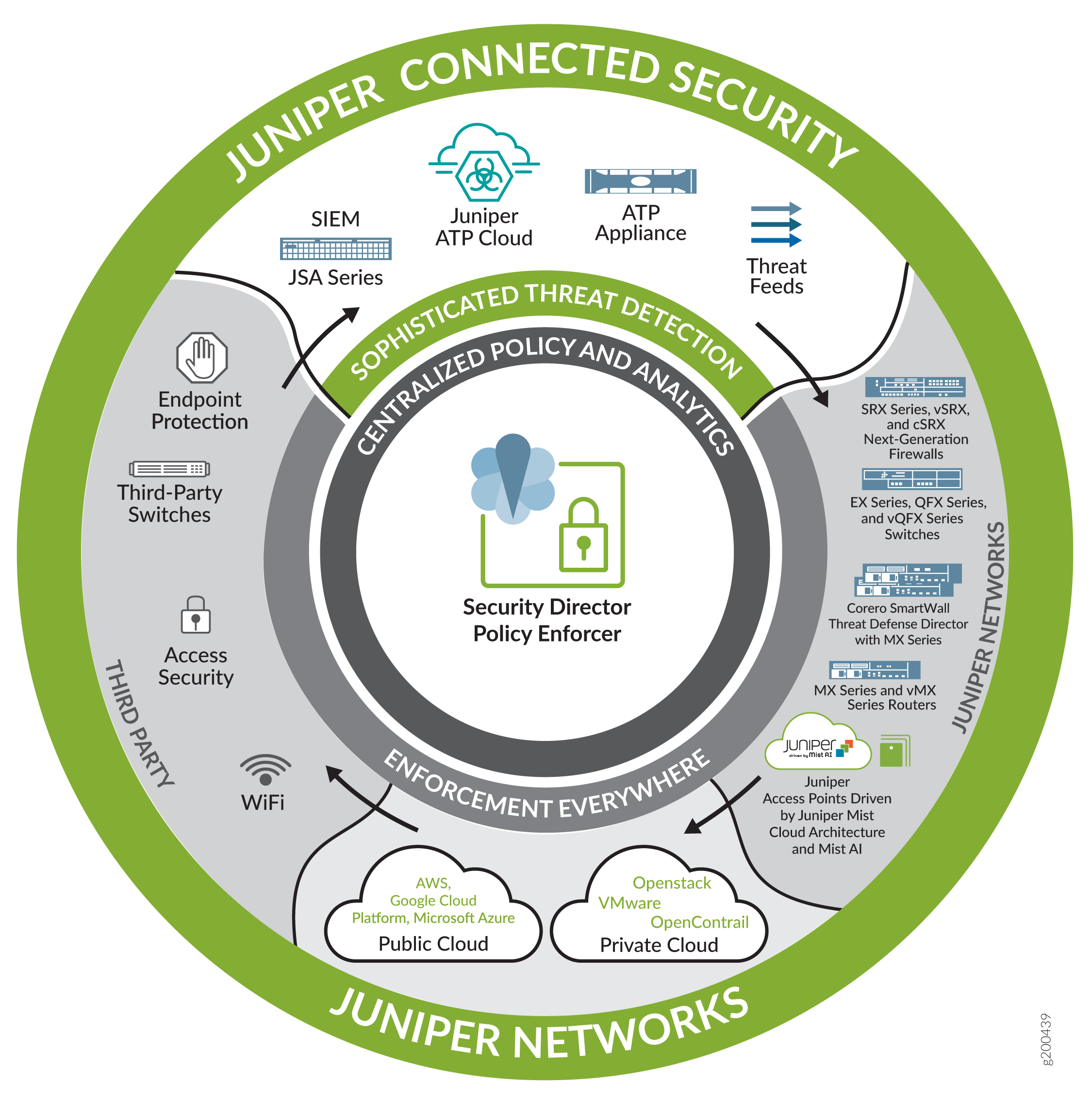Juniper Connected Security
