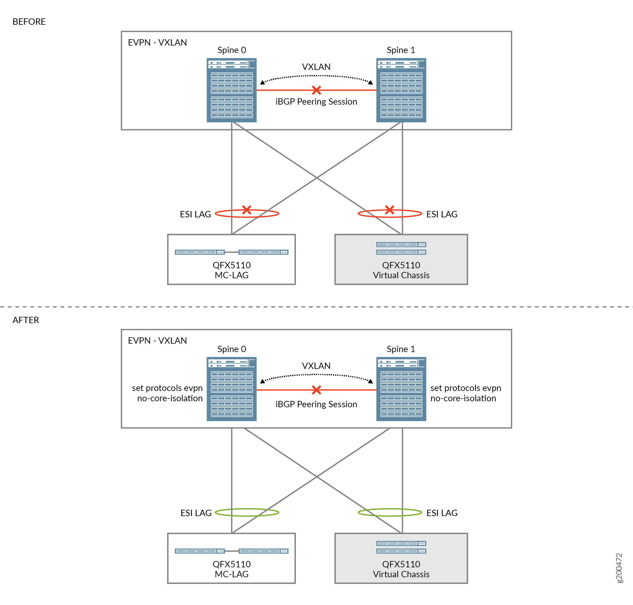 Understanding When to Disable EVPN-VXLAN Core Isolation