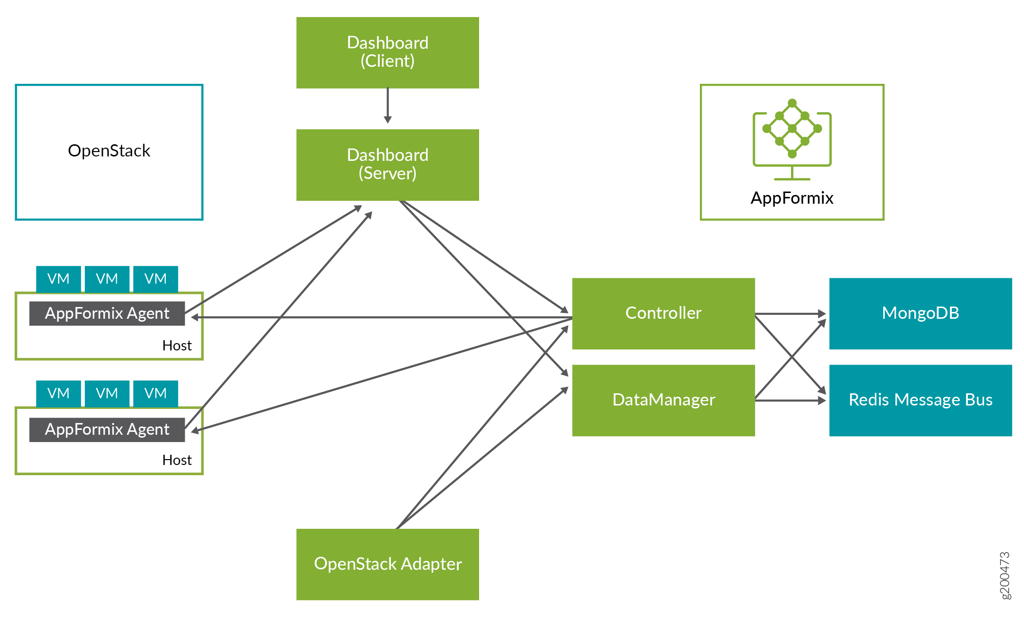 AppFormix Architecture with OpenStack