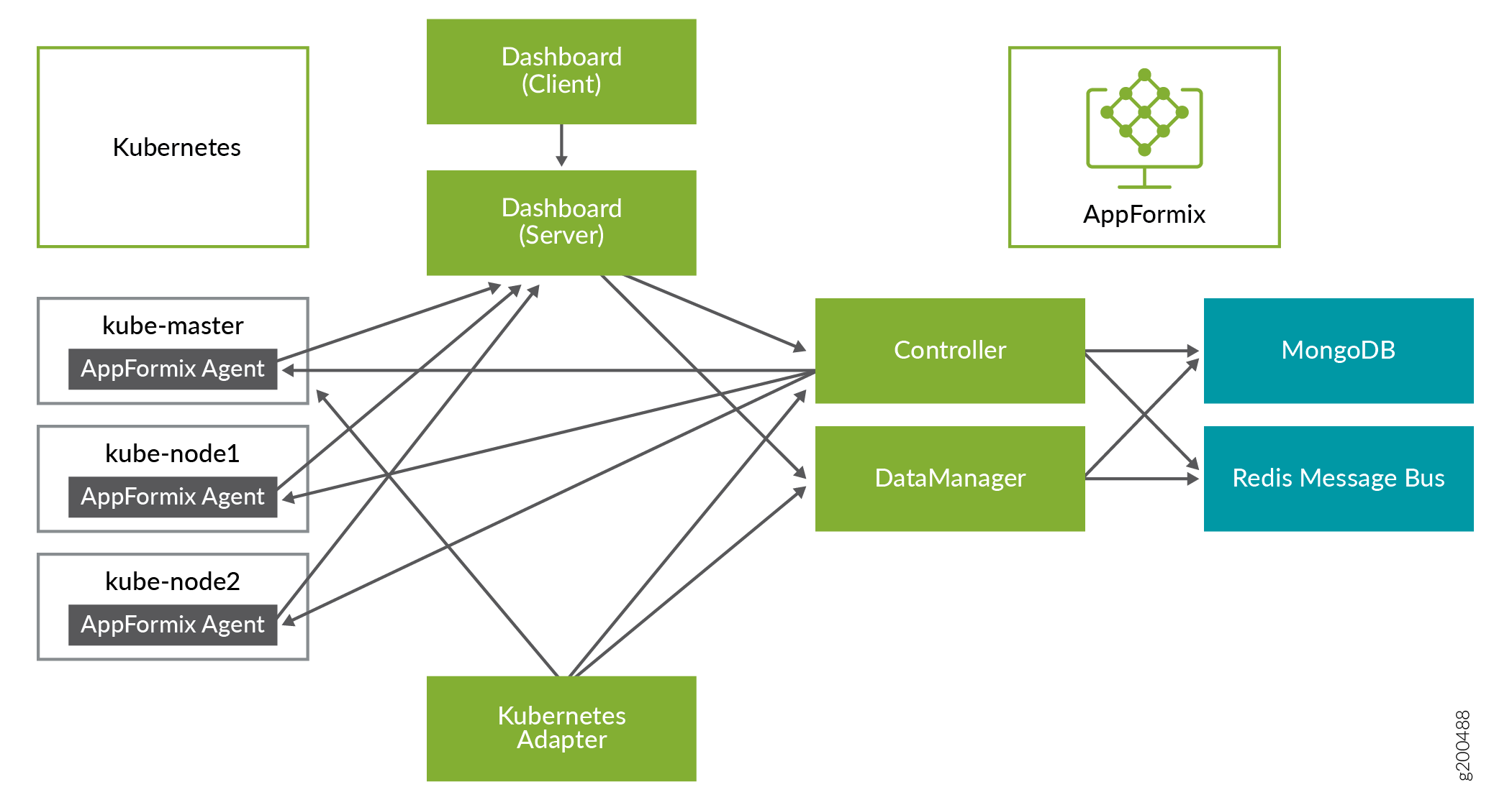 Installing AppFormix for Kubernetes - TechLibrary - Juniper