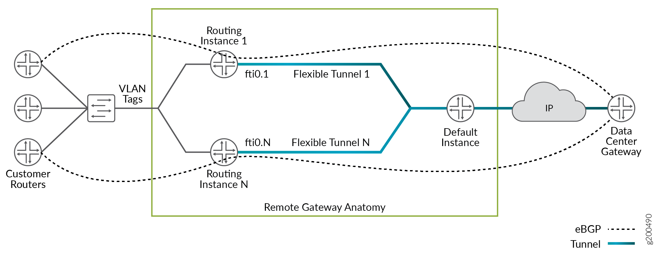 Flexible Tunnel Interfaces Overview - TechLibrary - Juniper