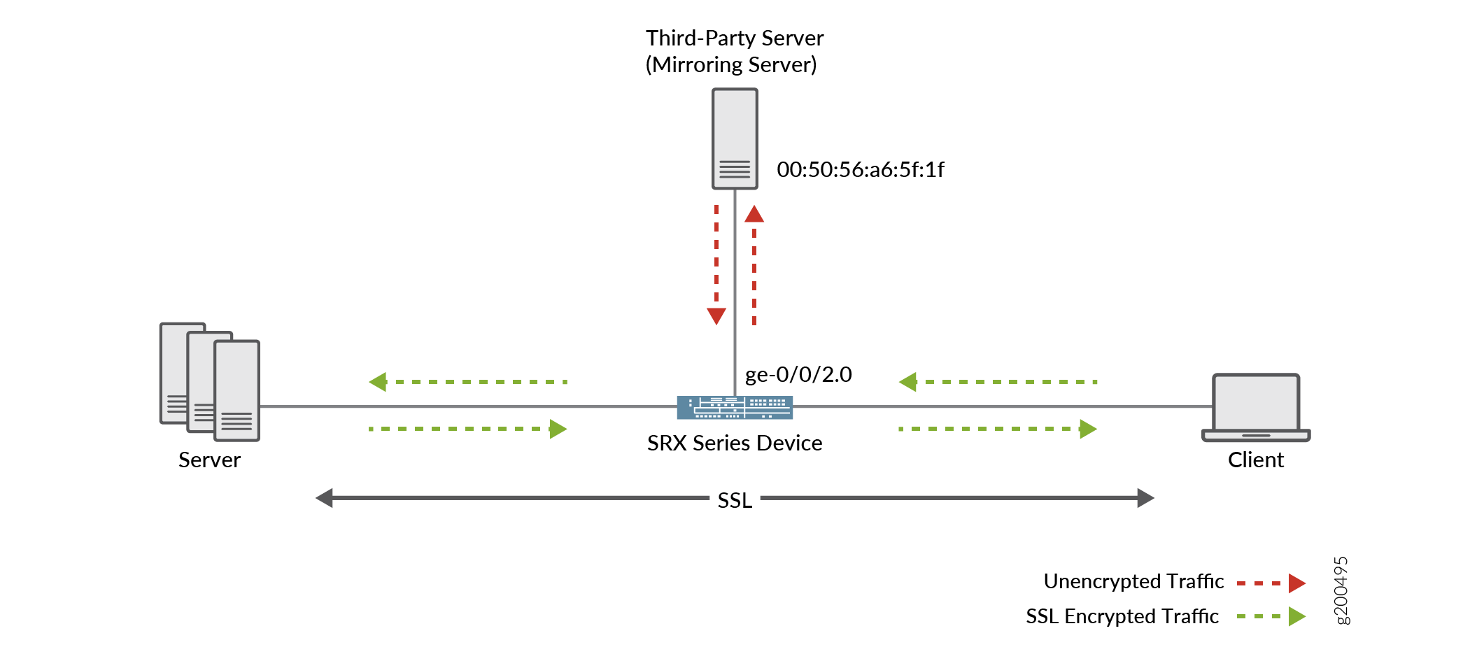 Ssl Proxy Techlibrary Juniper Networks