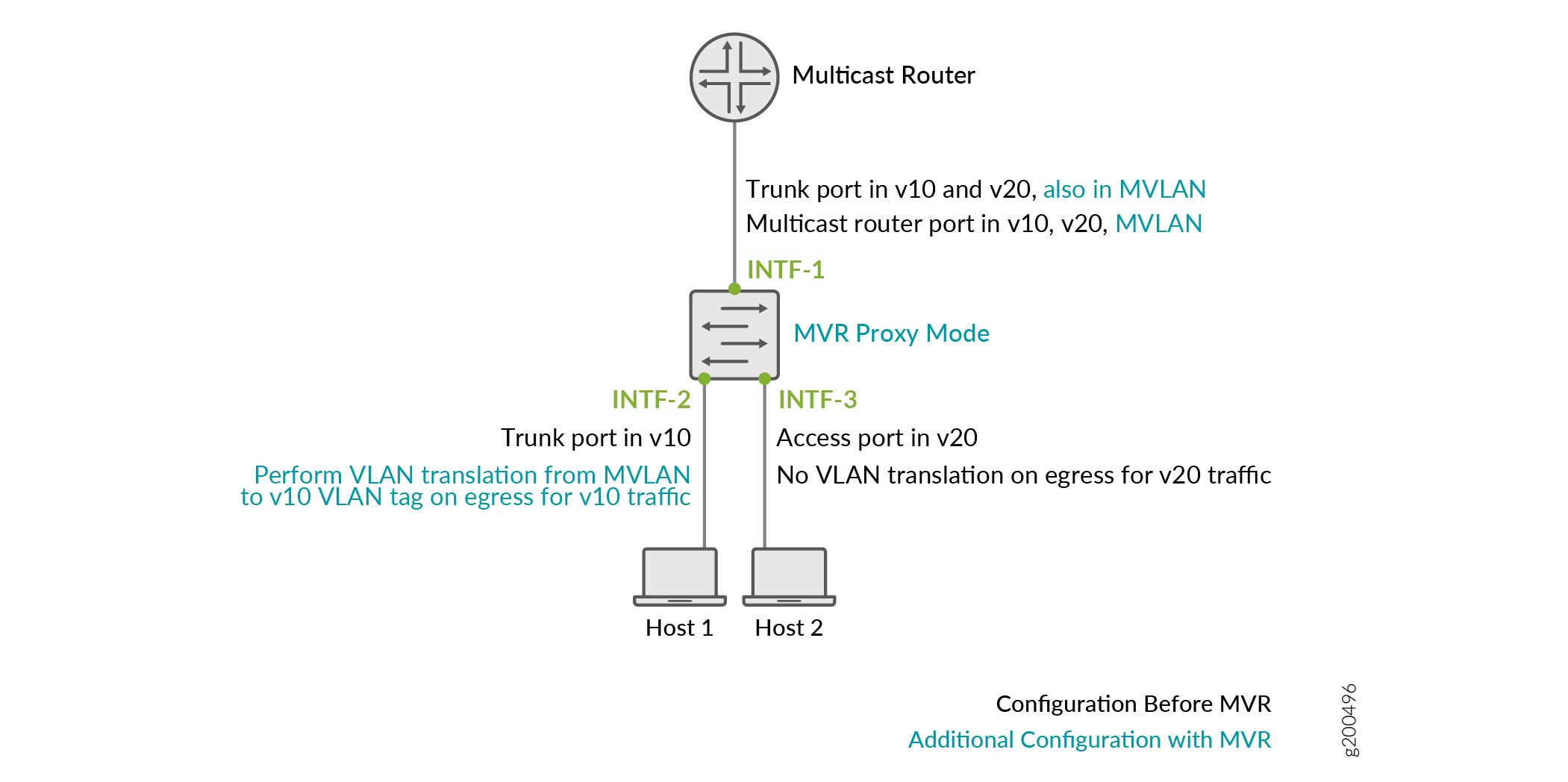 Understanding Multicast VLAN Registration - TechLibrary - Juniper