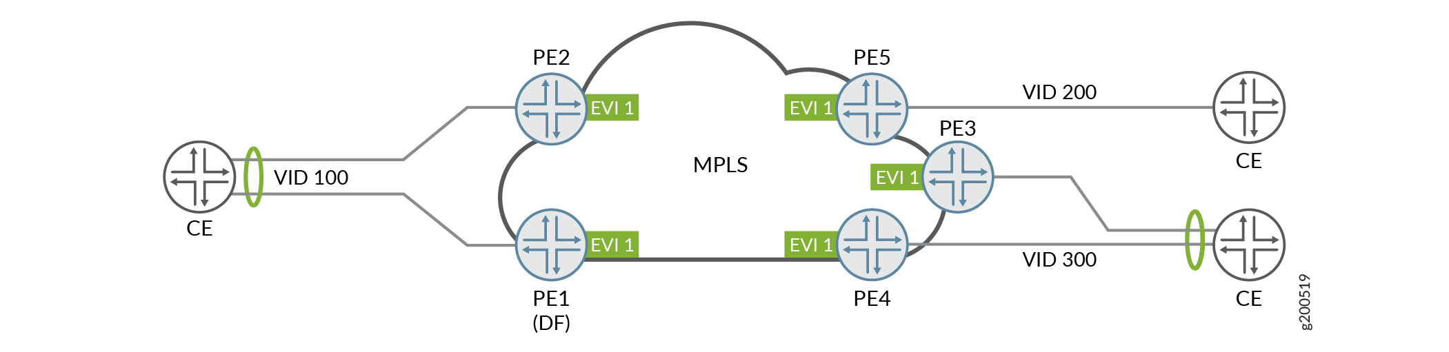 Multiple VIDs with VLAN Translation