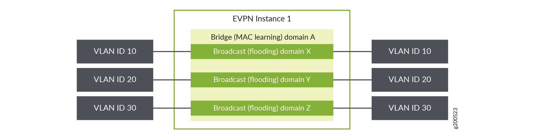 Overview of VLAN Services for EVPN - TechLibrary - Juniper Networks