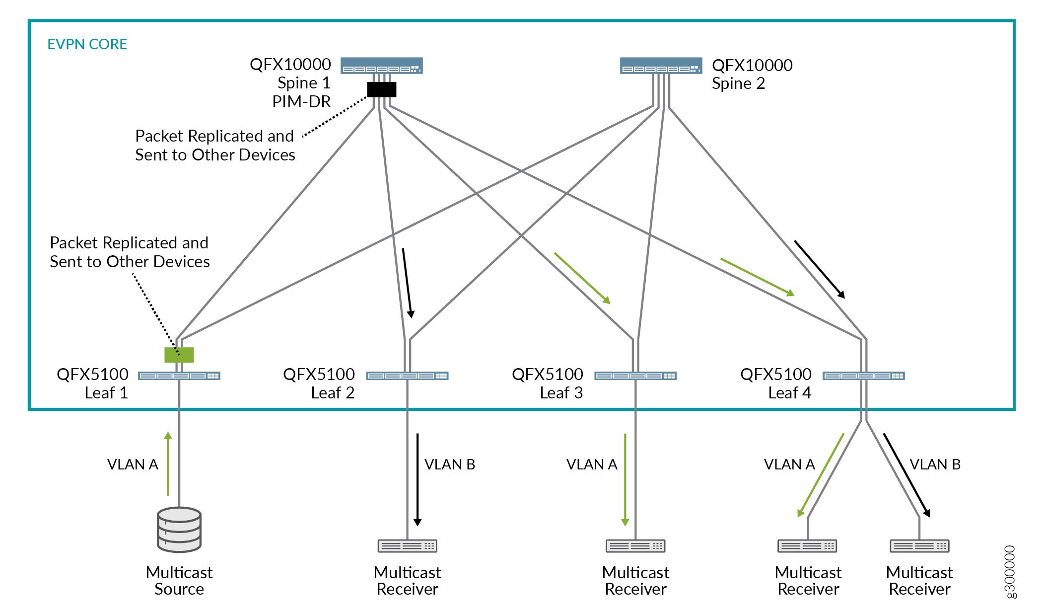 Multicast Support in EVPN-VXLAN Overlay Networks