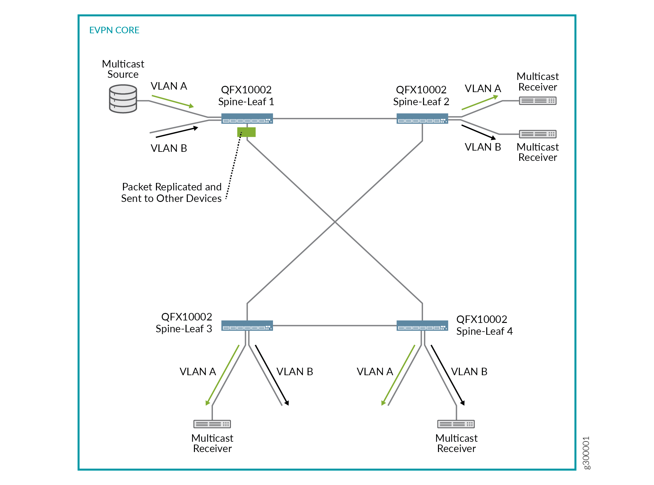 Multicast Support in EVPN-VXLAN Overlay Networks - TechLibrary