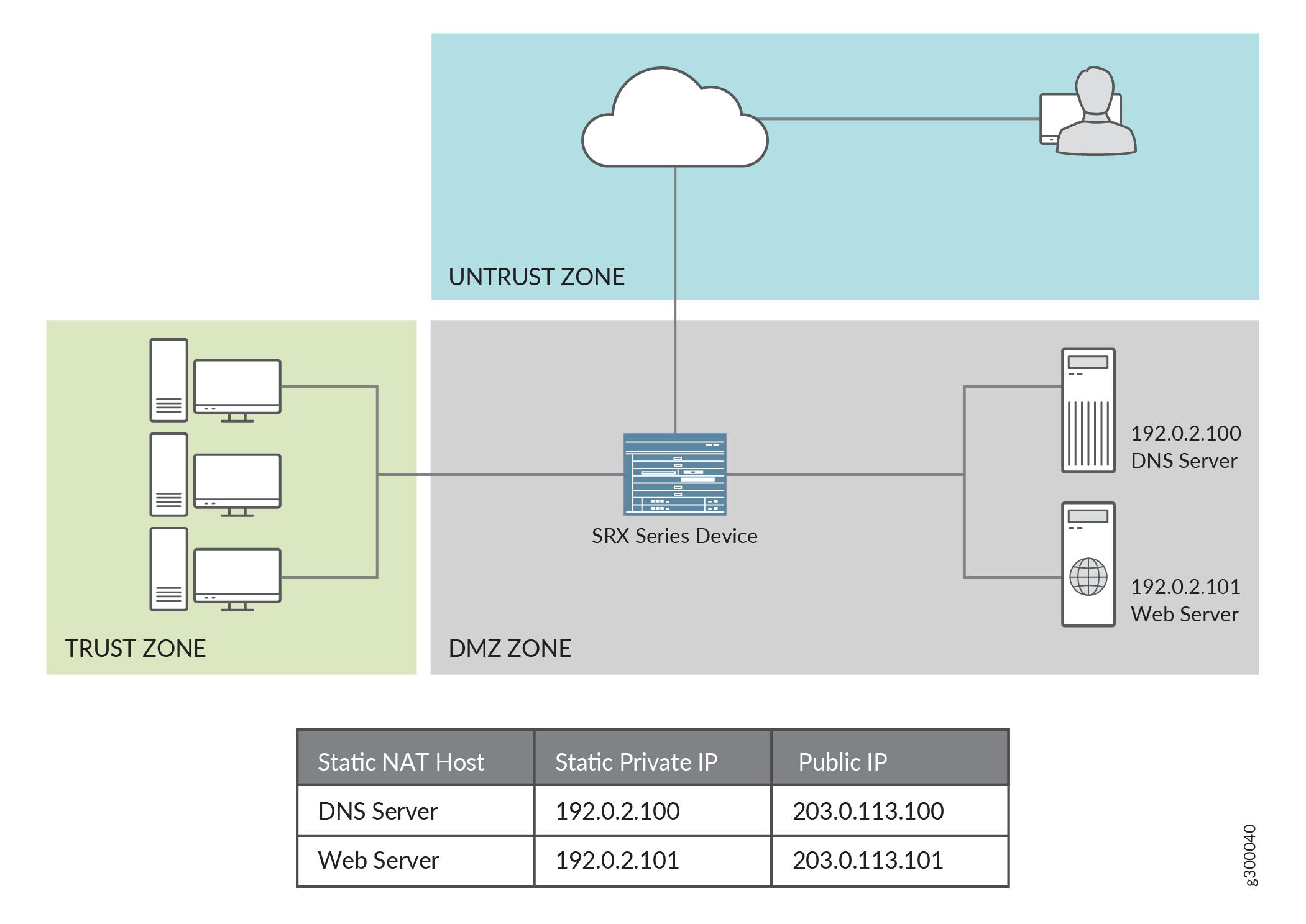 DNS ALG - TechLibrary - Juniper Networks