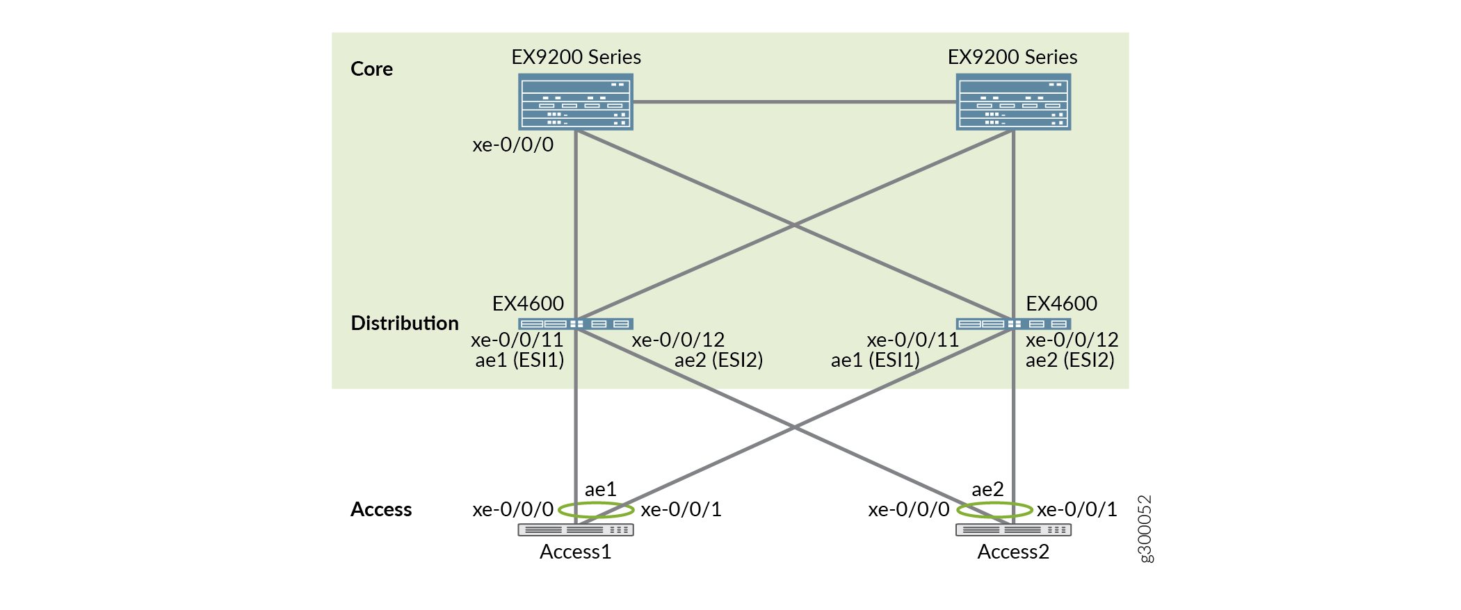 Example: Configuring the EVPN-VXLAN Fabric Architecture for the